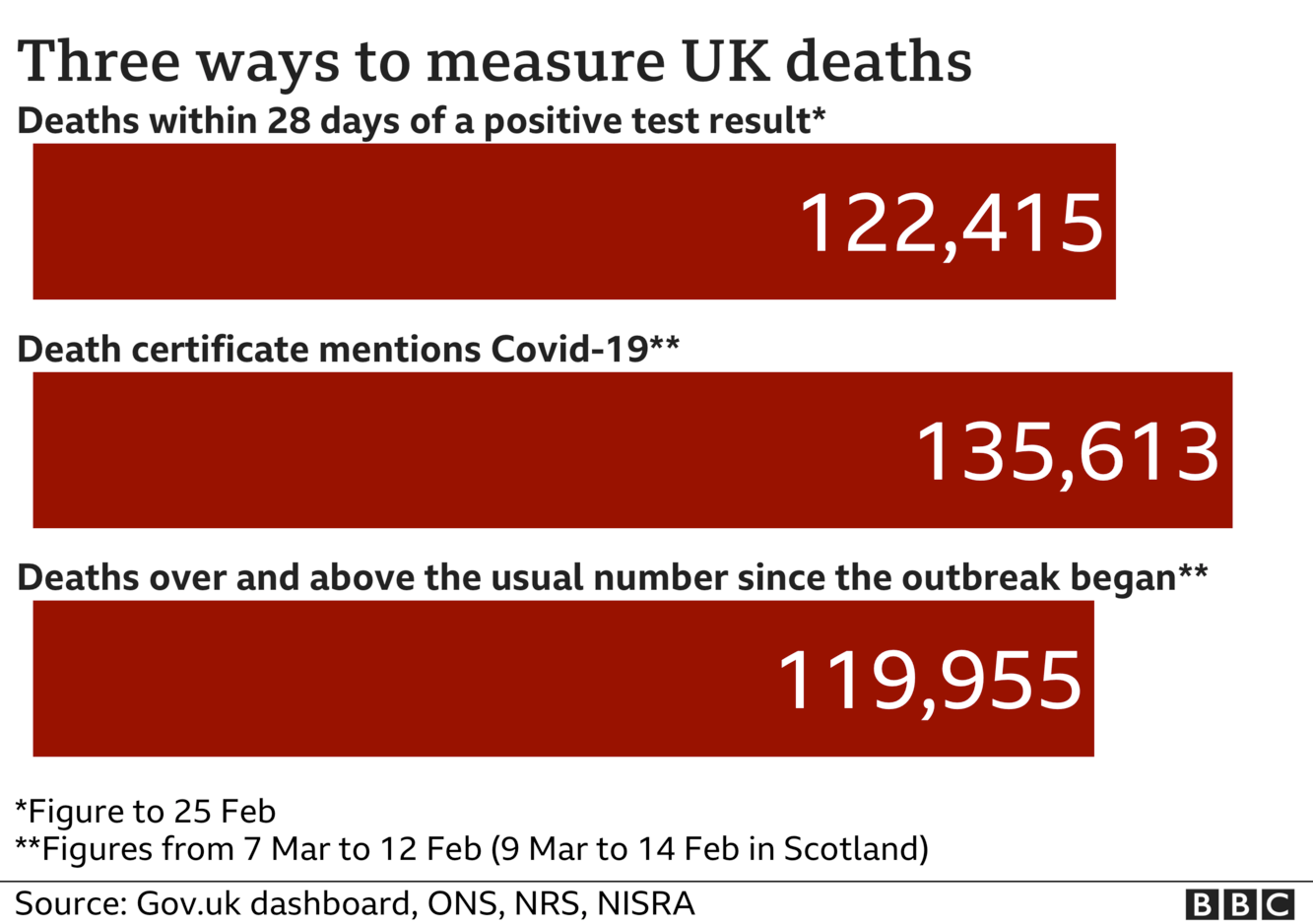 Chart shows three different death totals - government stats count every death within 28 days of Covid test - this total is now 122,415 the total of deaths where death certificates mention Covid-19 is now 135,613 the number of deaths above 'normal' for the time of year is 119,955. Updated 26 Feb.