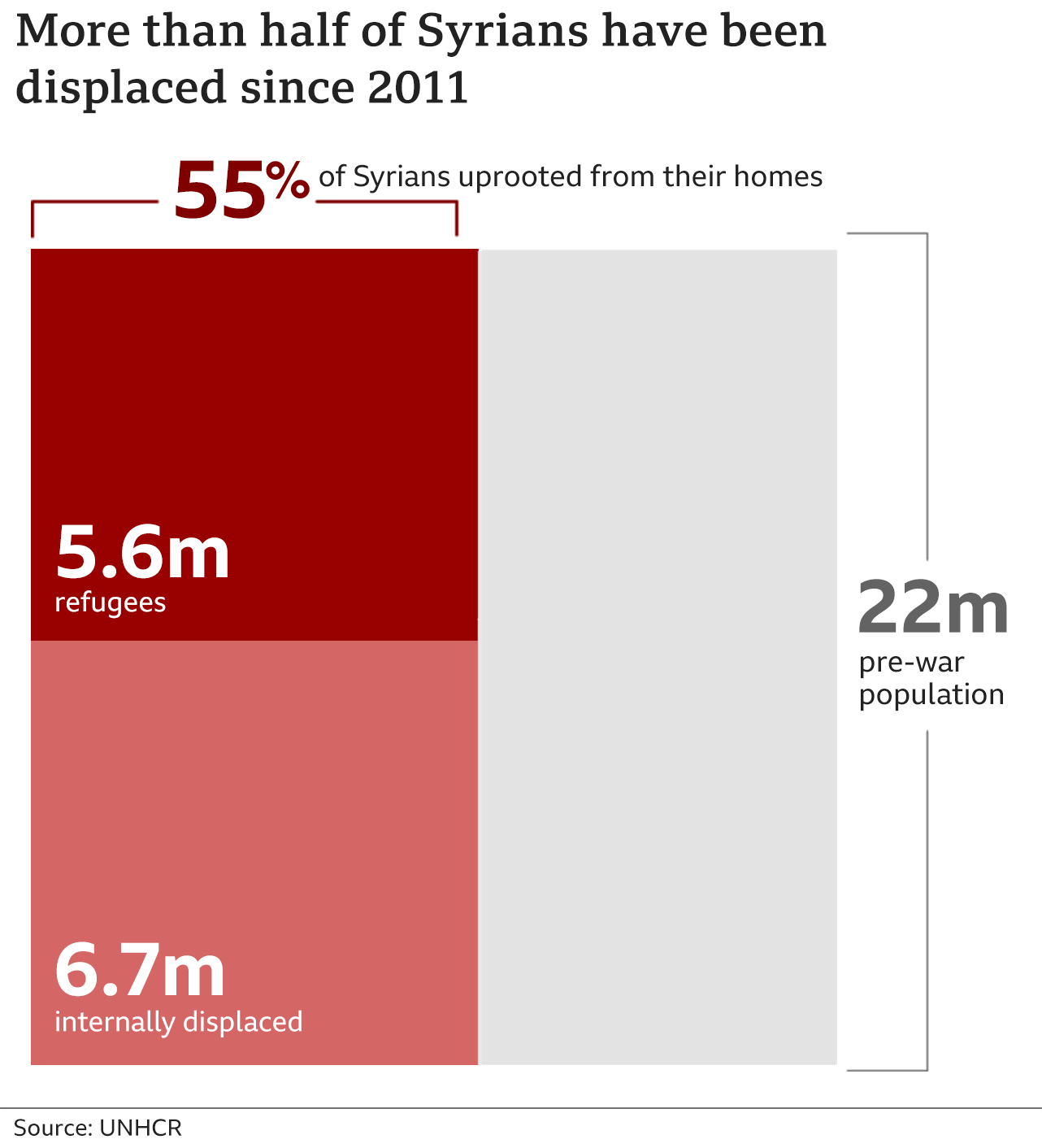 Chart showing 55% of Syrians had been uprooted from their homes by 2021