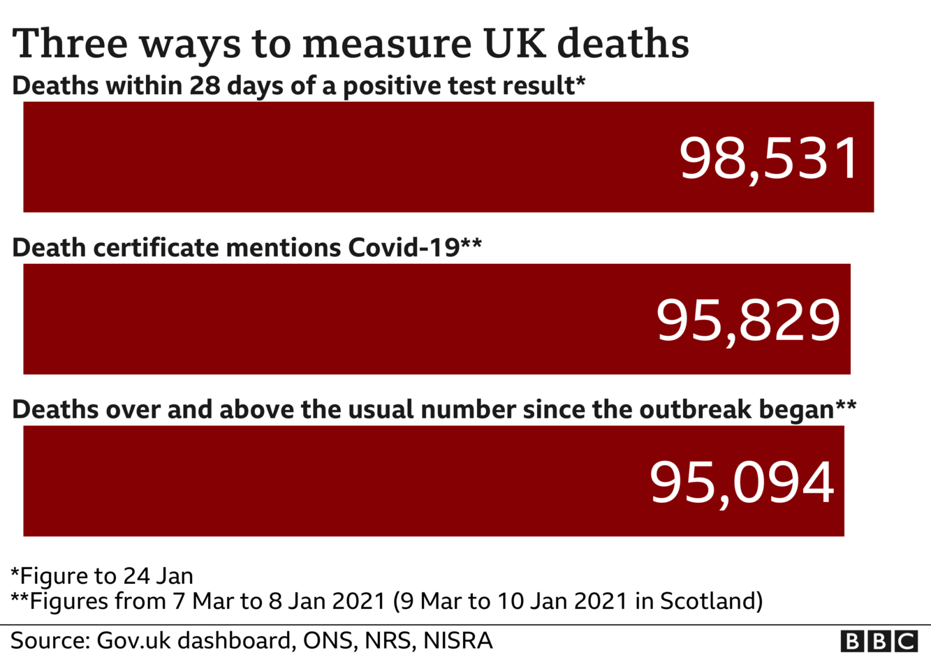 Chart showing three different totals for coronavirus deaths - the government measures all deaths within 28 days of a positive test, that total is 98,531. The ONS includes all deaths where coronavirus was mentioned on the death certificate, that total is 95,829 and the final total includes all deaths over and above the average for the time of year and that total is now 95,094