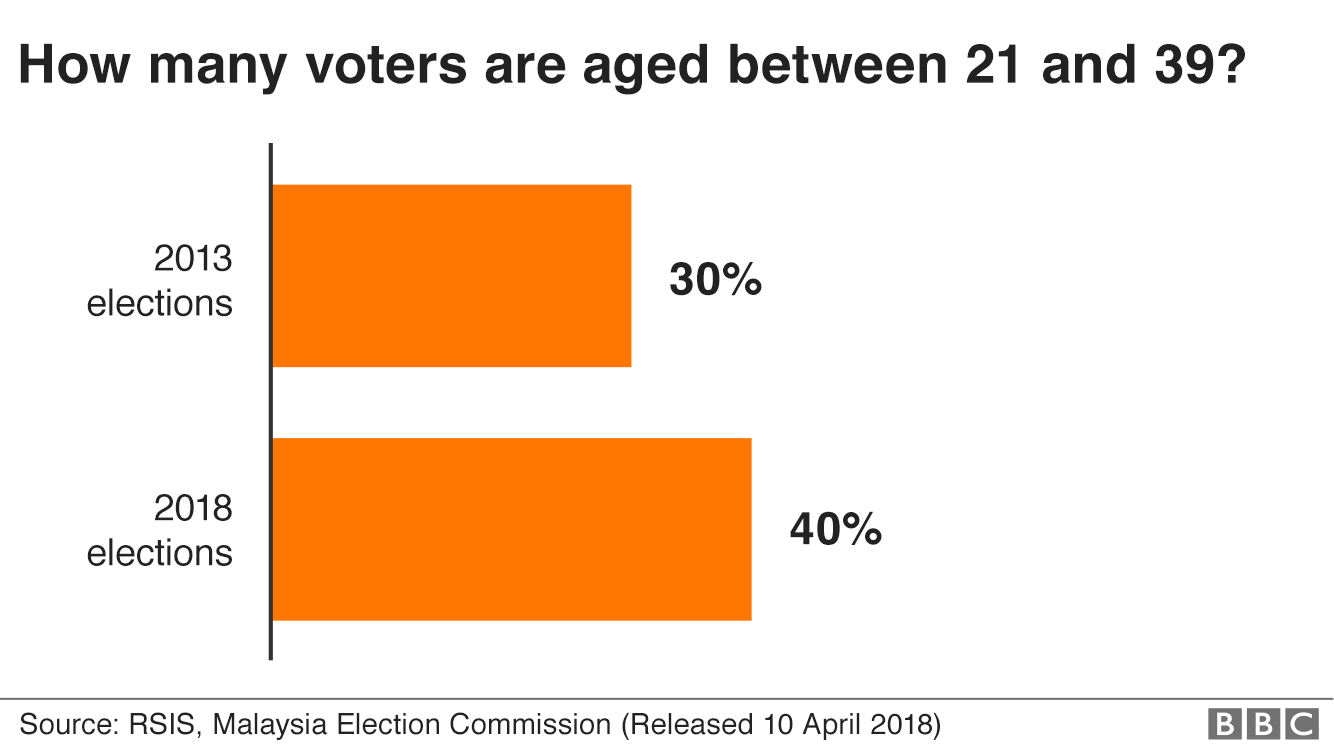 Chart showing percentage of voters aged between 21 and 39 during the 2013 elections and 2018 elections