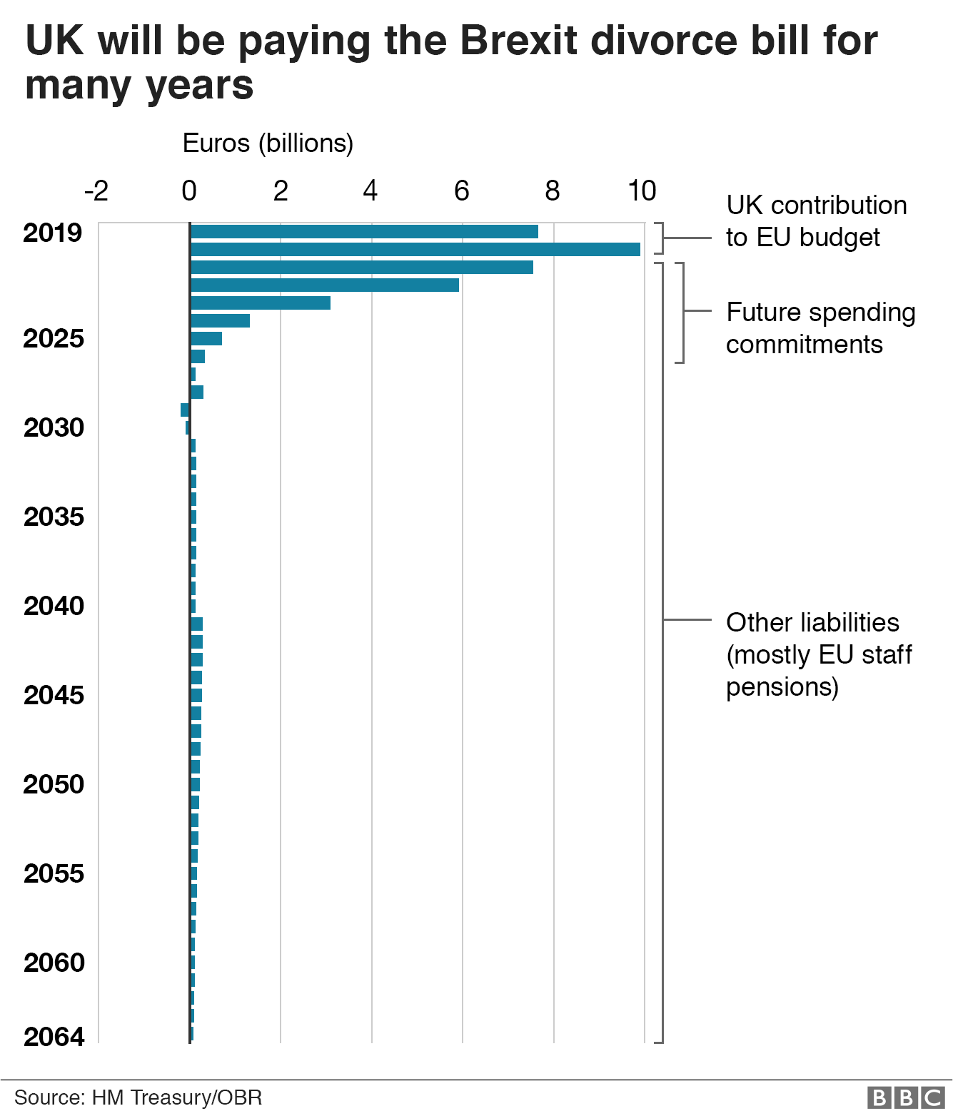 Bar chart showing UK will be paying Brexit divorce bill for many years