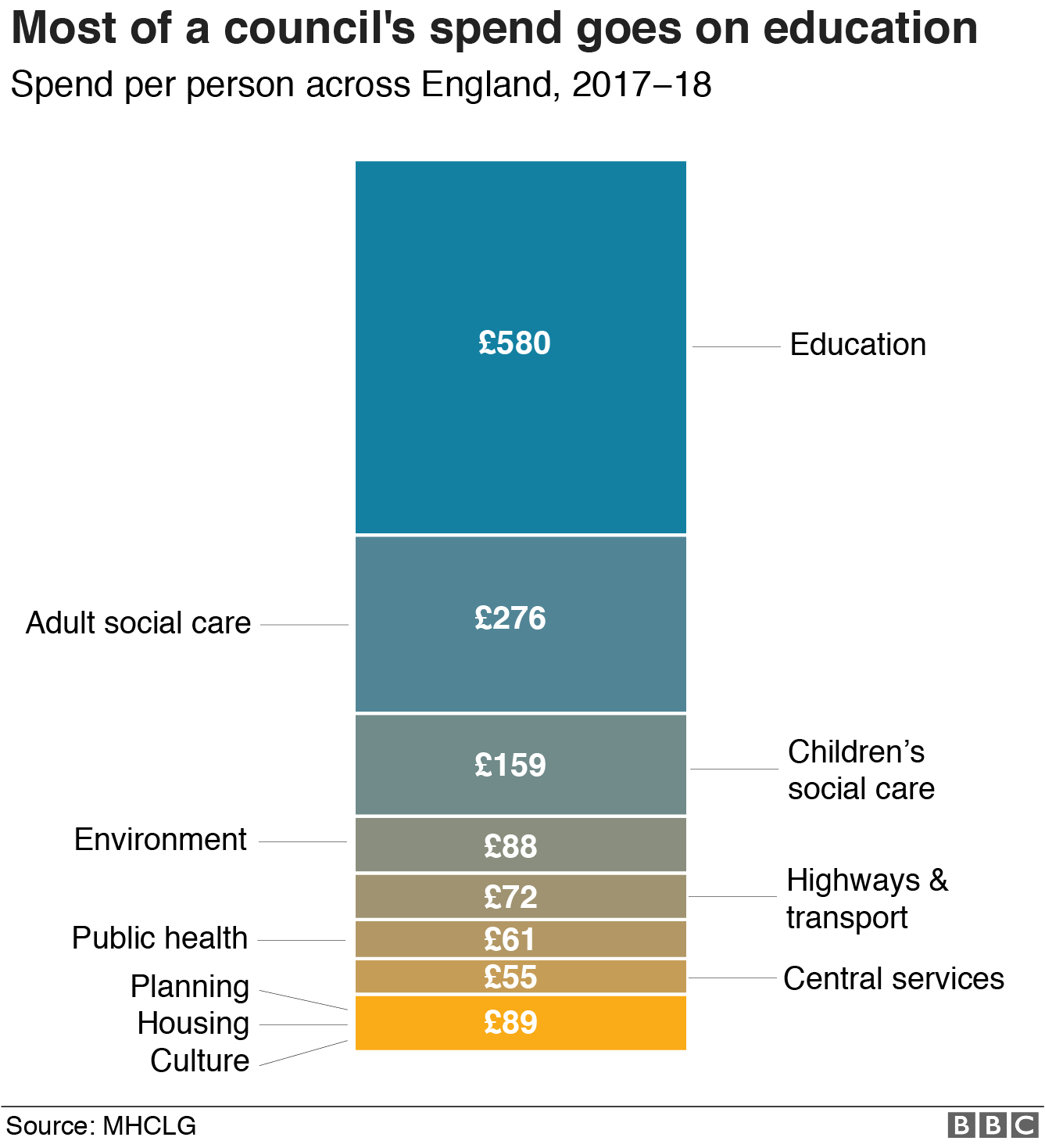 chart showing breakdown of council spend