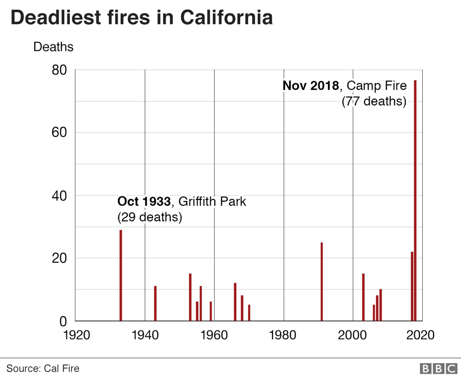 Chart showing Camp Fire is the deadliest ever in California