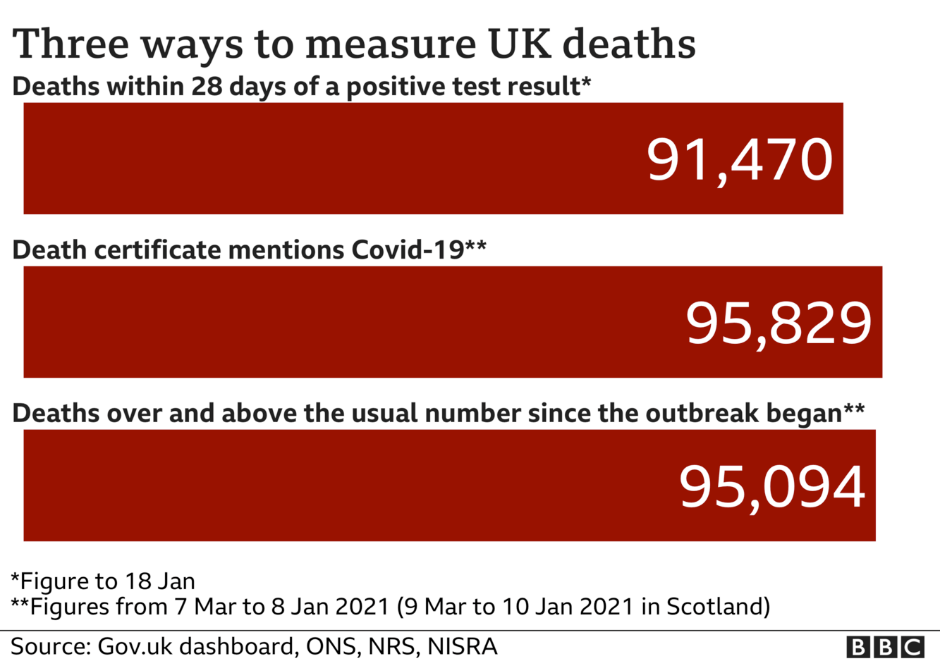 Chart showing three different totals for coronavirus deaths - the government measures all deaths within 28 days of a positive test, that total is 91,470. The ONS includes all deaths where coronavirus was mentioned on the death certificate, that total is 95,829 and the final total includes all deaths over and above the average for the time of year and that total is now 95,094. Updated 19 Jan.