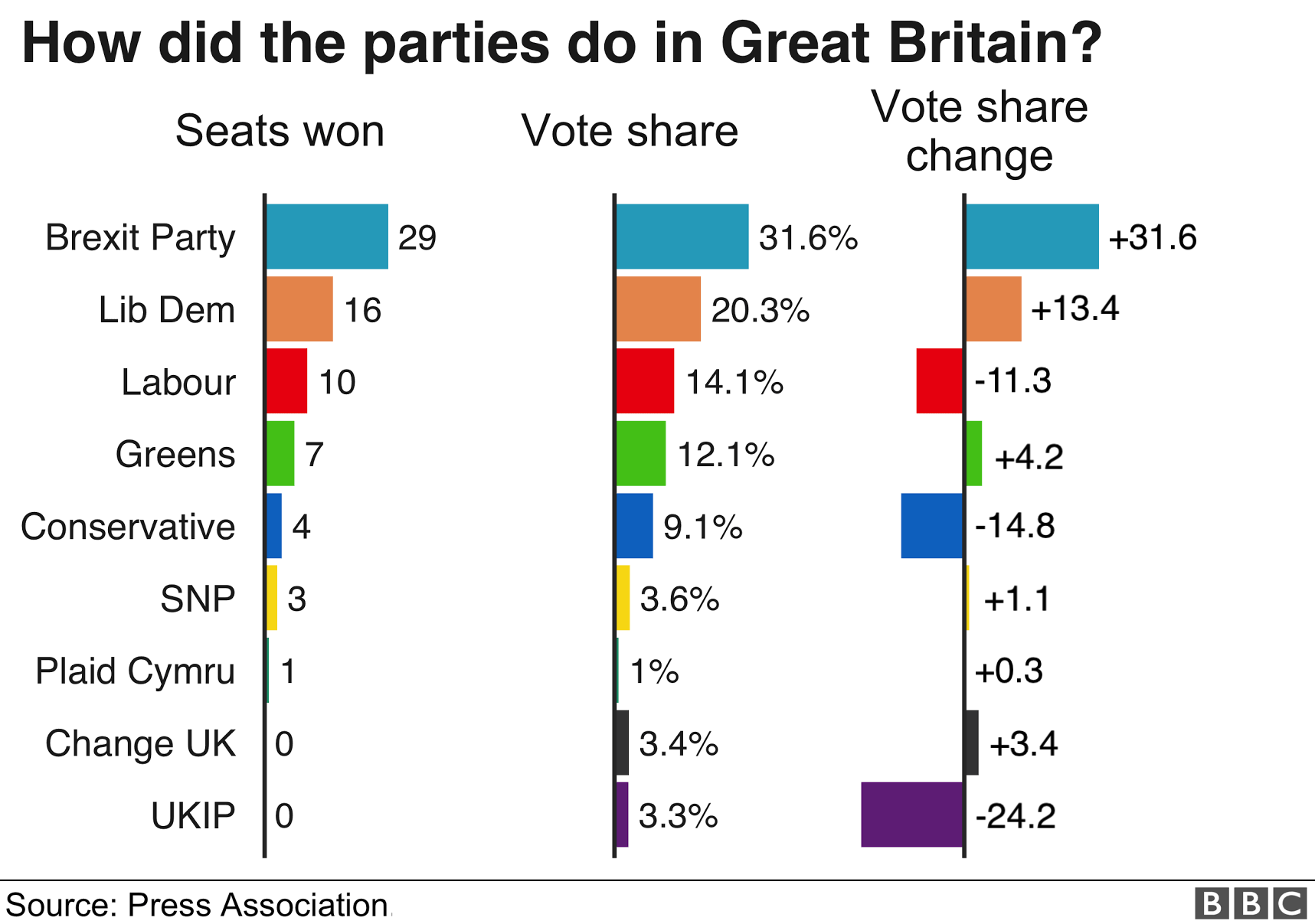 The Brexit Party won the election with 19 MEPs