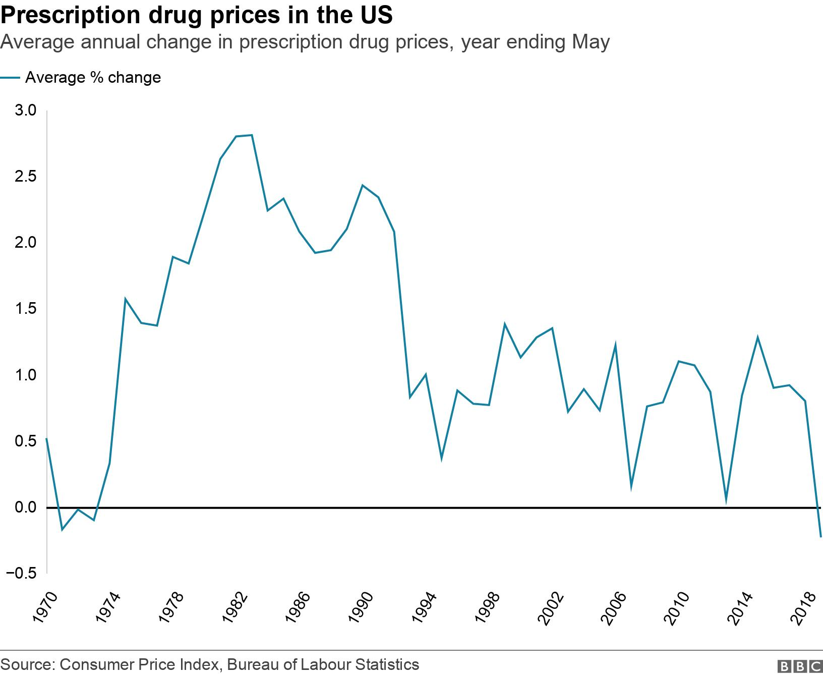 Prescription drug prices in the US. Average annual change in prescription drug prices, year ending May.  .