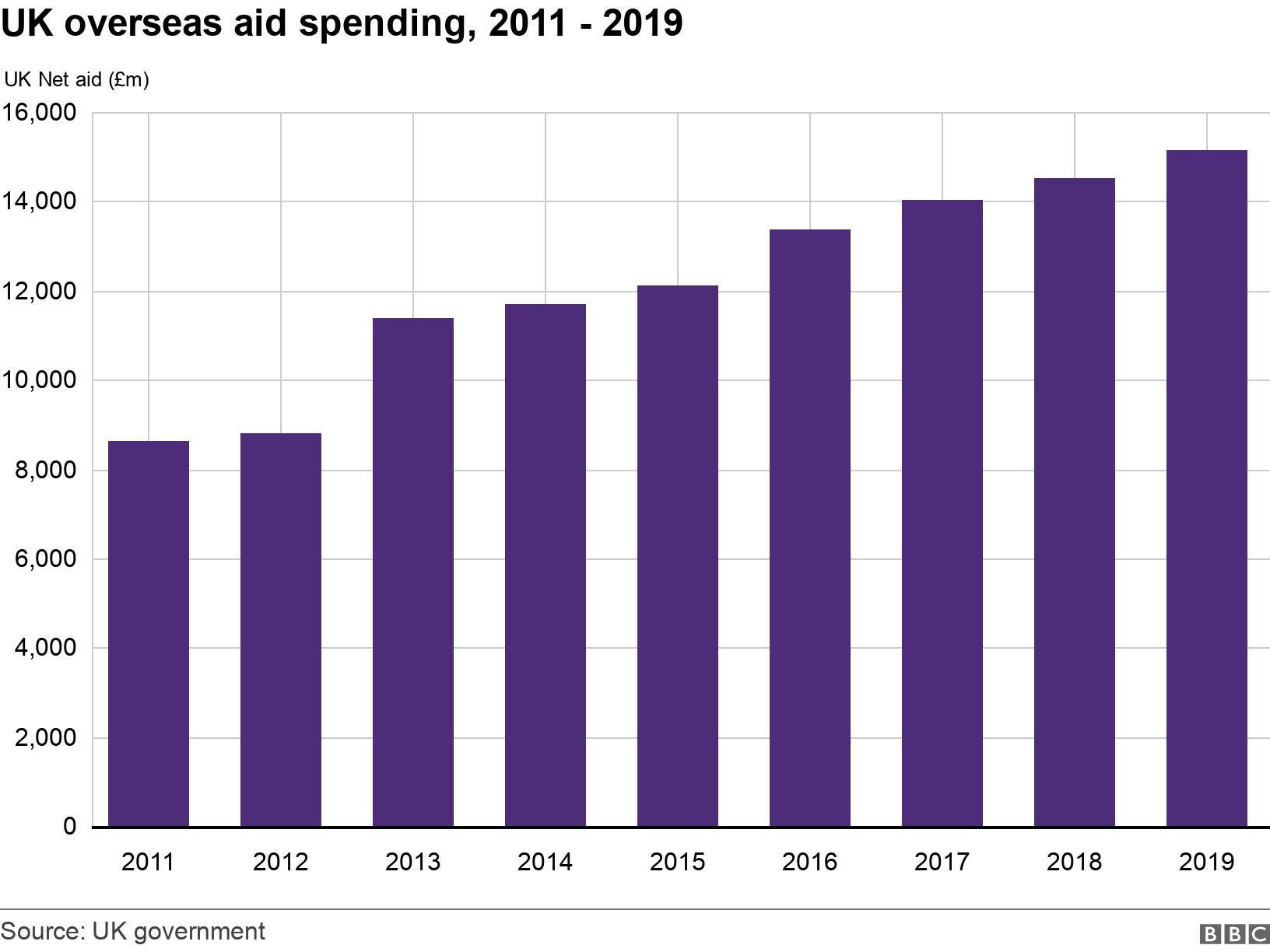 UK overseas aid spending, 2011 - 2019. . Overseas aid spending chart .