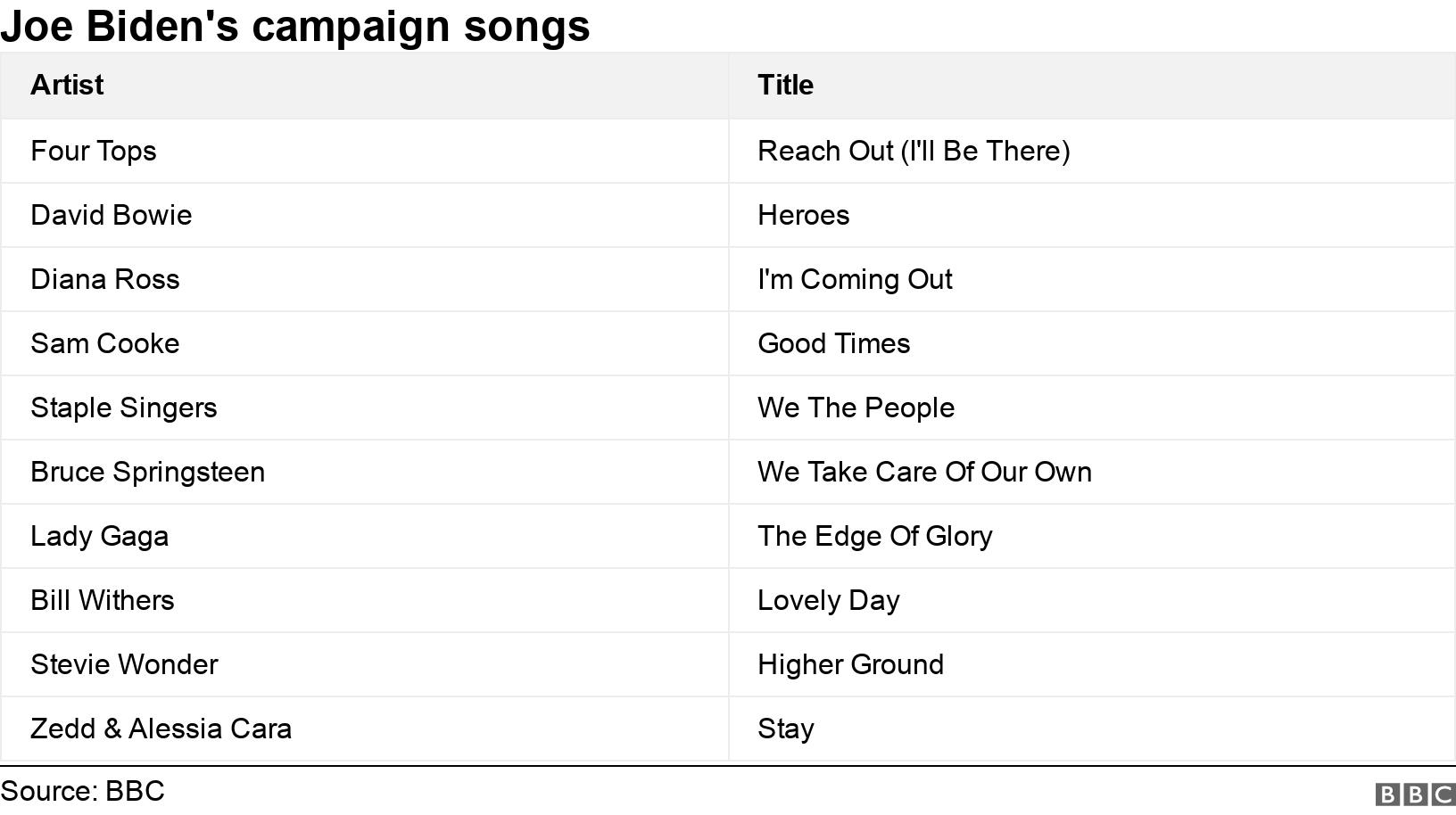 Joe Biden's campaign songs. .  .