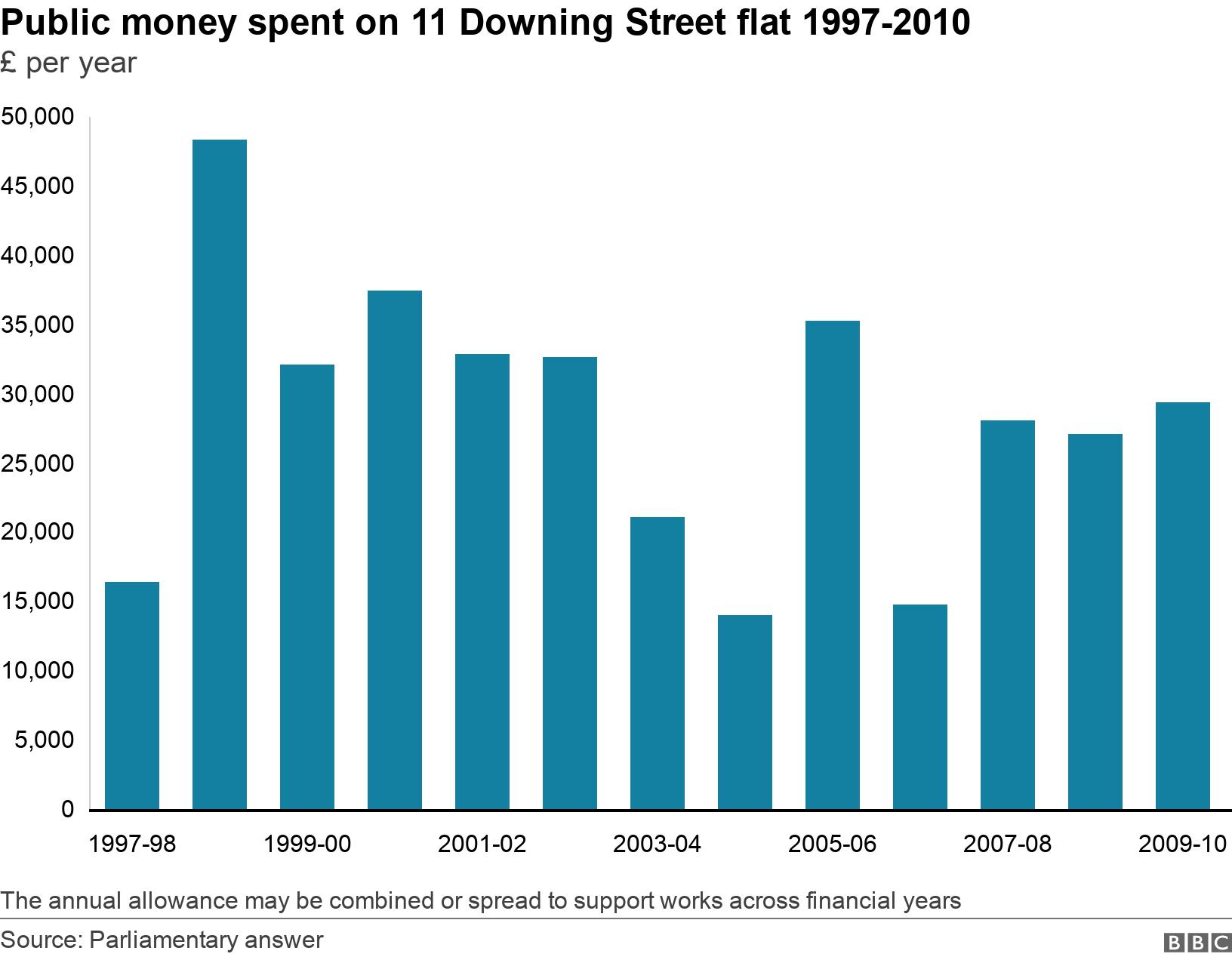 Public money spent on 11 Downing Street flat 1997-2010. £ per year. The annual allowance may be combined or spread to support works across financial years.