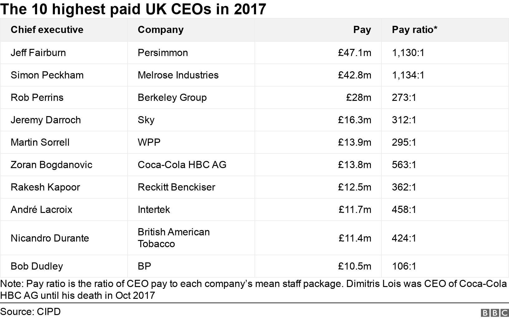 The 10 highest paid UK CEOs in 2017. .  Note: Pay ratio is the ratio of CEO pay to each company's mean staff package. Dimitris Lois was CEO of Coca-Cola HBC AG until his death in Oct 2017.