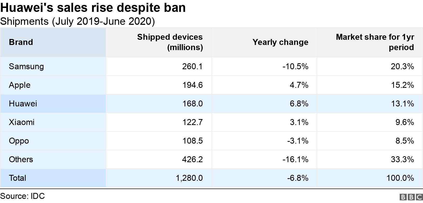 Huawei's sales rise despite ban. Shipments (July 2019-June 2020).  .