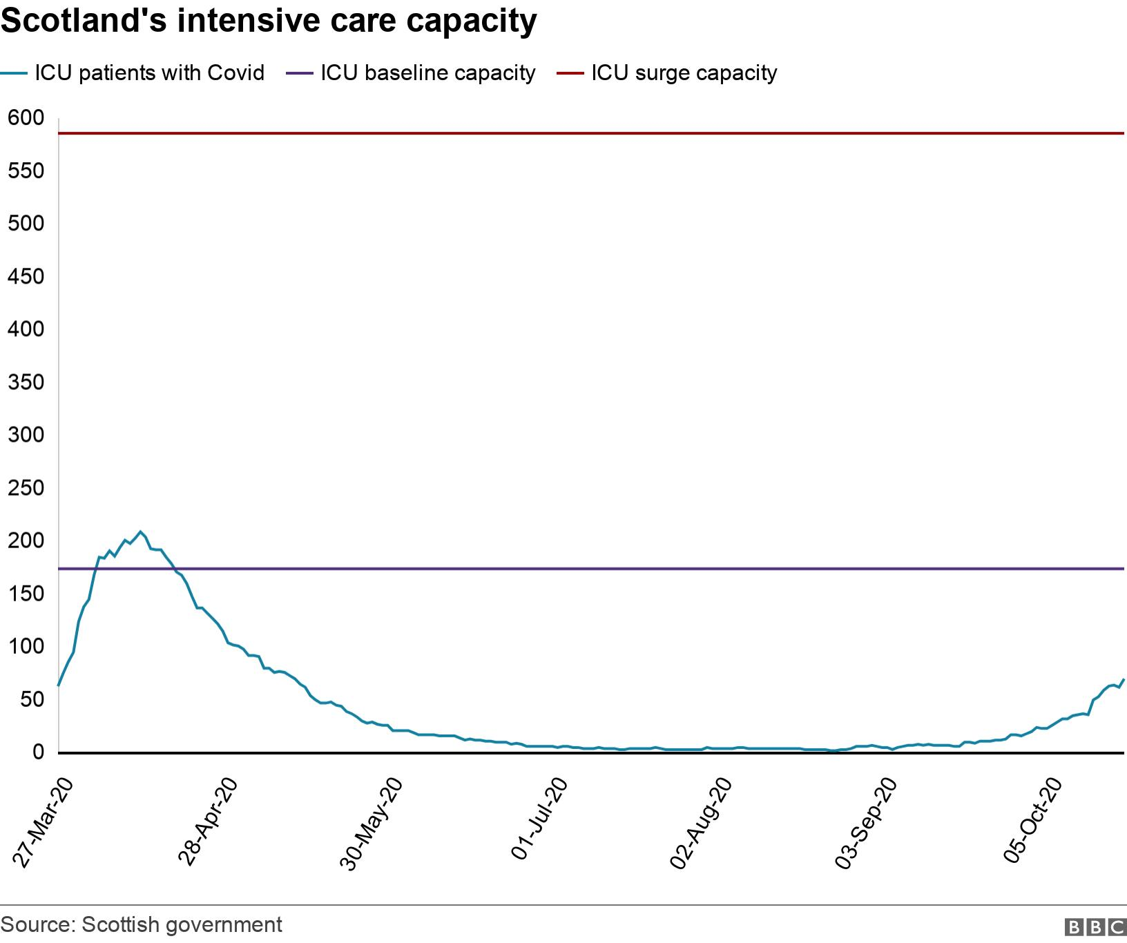 Scotland's intensive care capacity. . Scotland's intensive care patients during the pandemic .