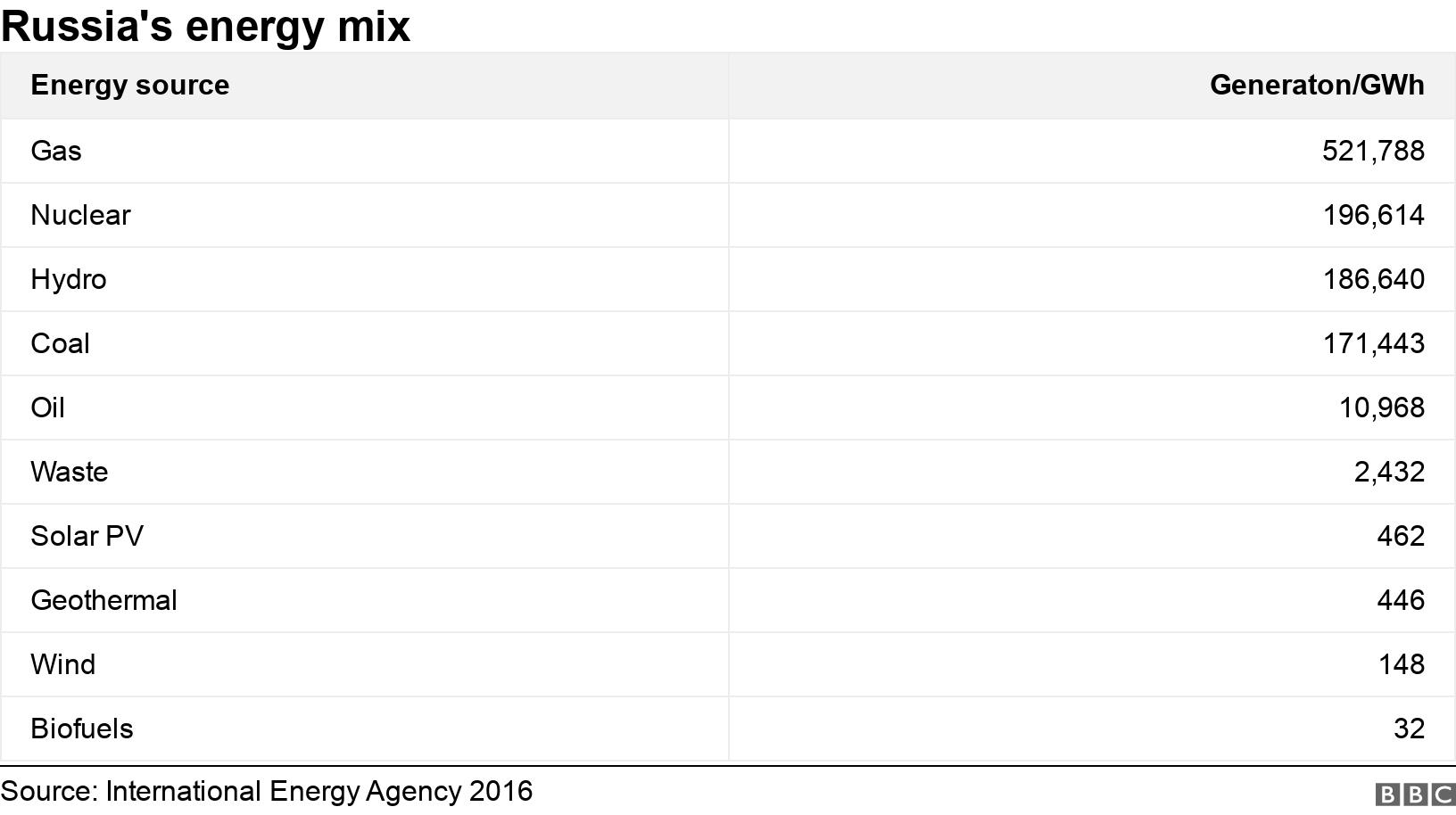 Russia's energy mix. .  .