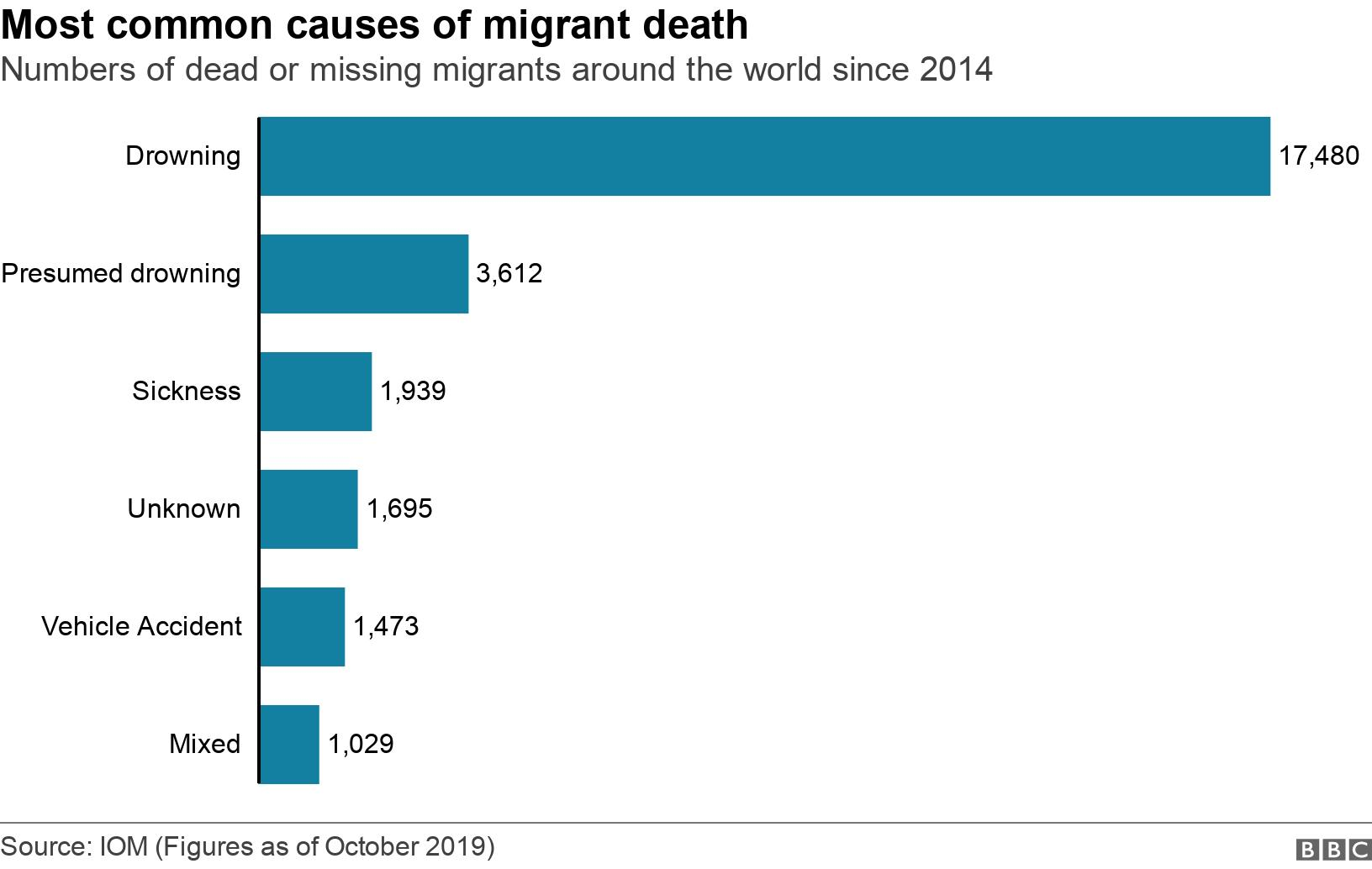 Most common causes of migrant death. Numbers of dead or missing migrants around the world since 2014.  .