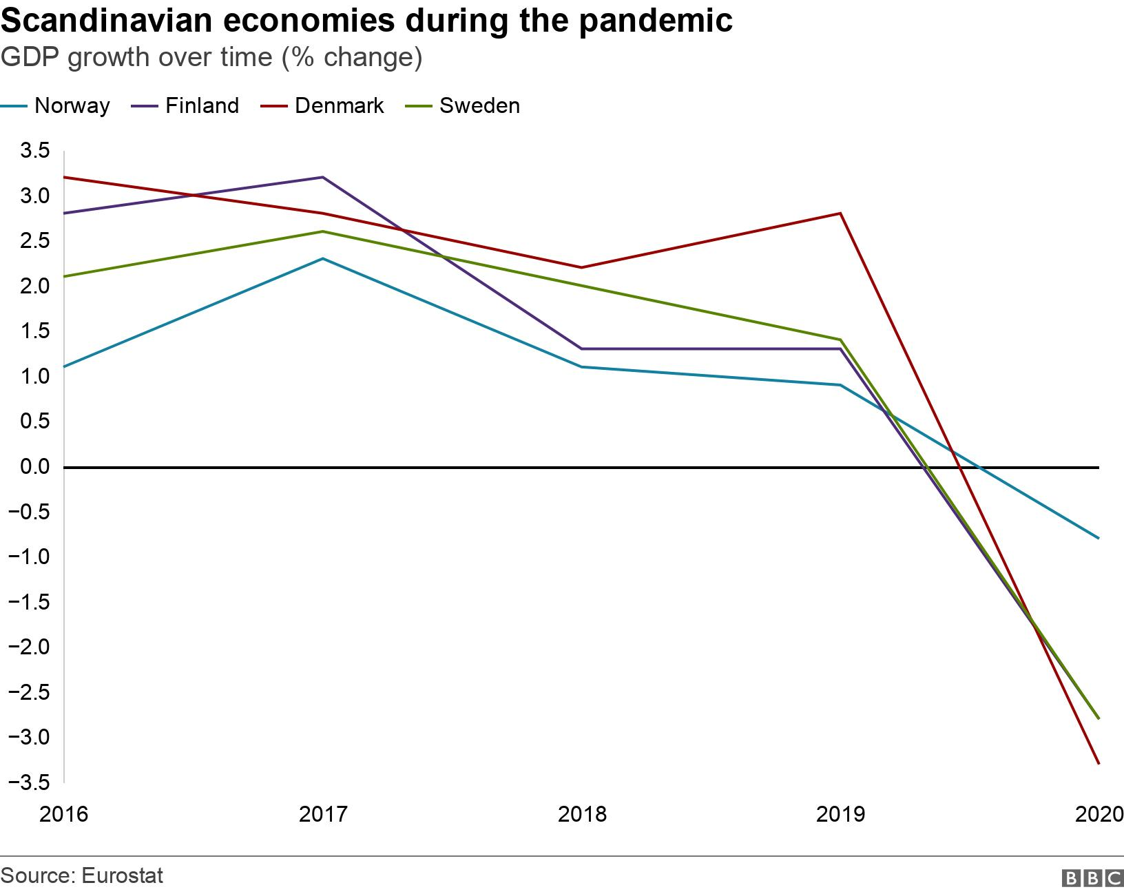 Scandinavian economies during the pandemic. GDP growth over time (% change).  .