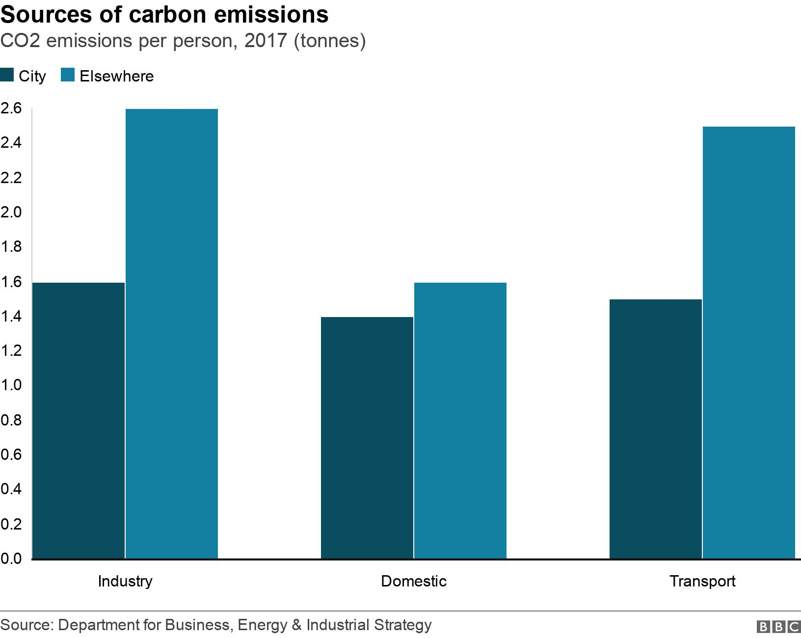 Sources of carbon emissions. CO2 emissions per person, 2017 (tonnes).  .