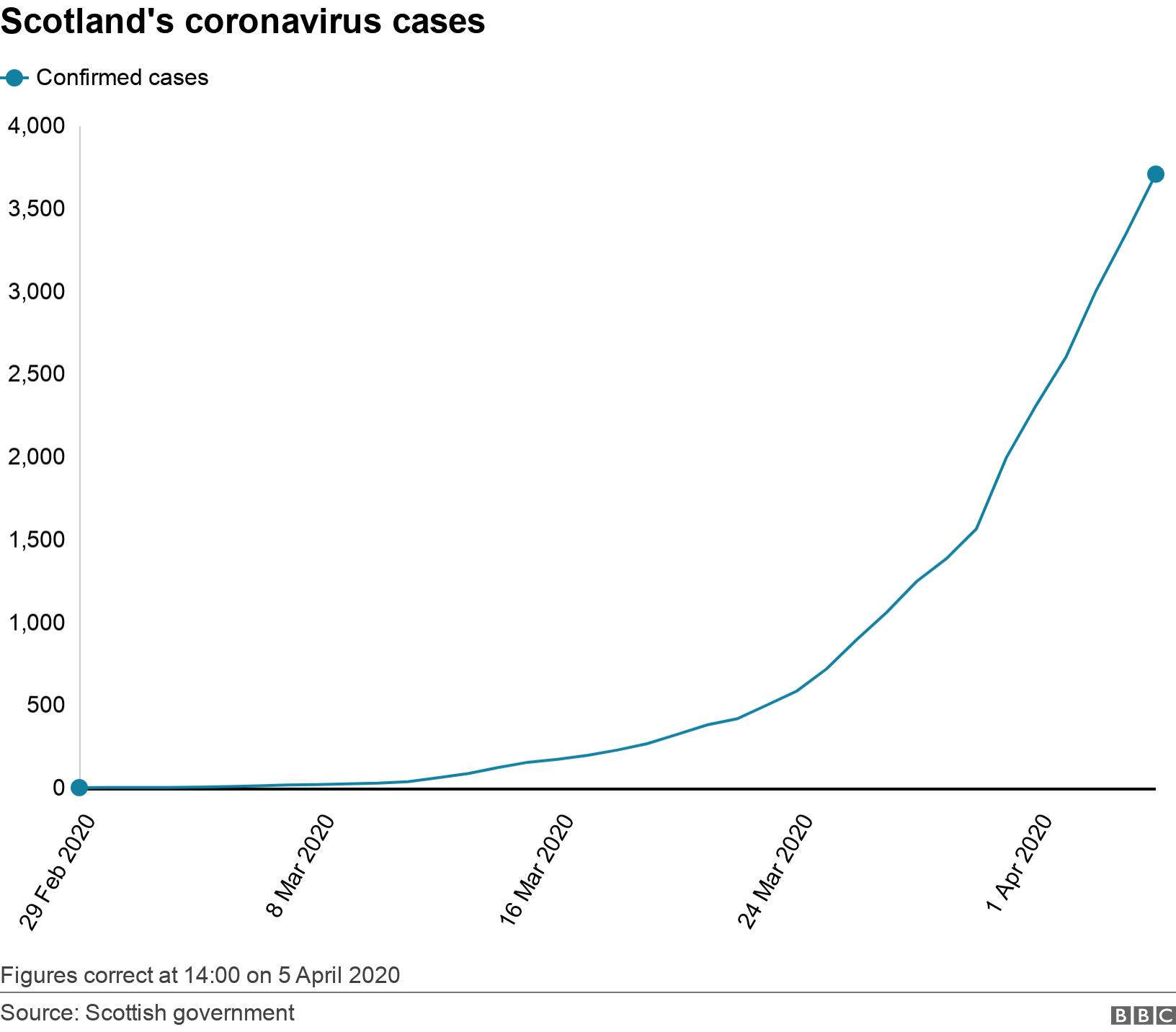 Scotland's coronavirus cases. .  Figures correct at 14:00 on 5 April 2020.