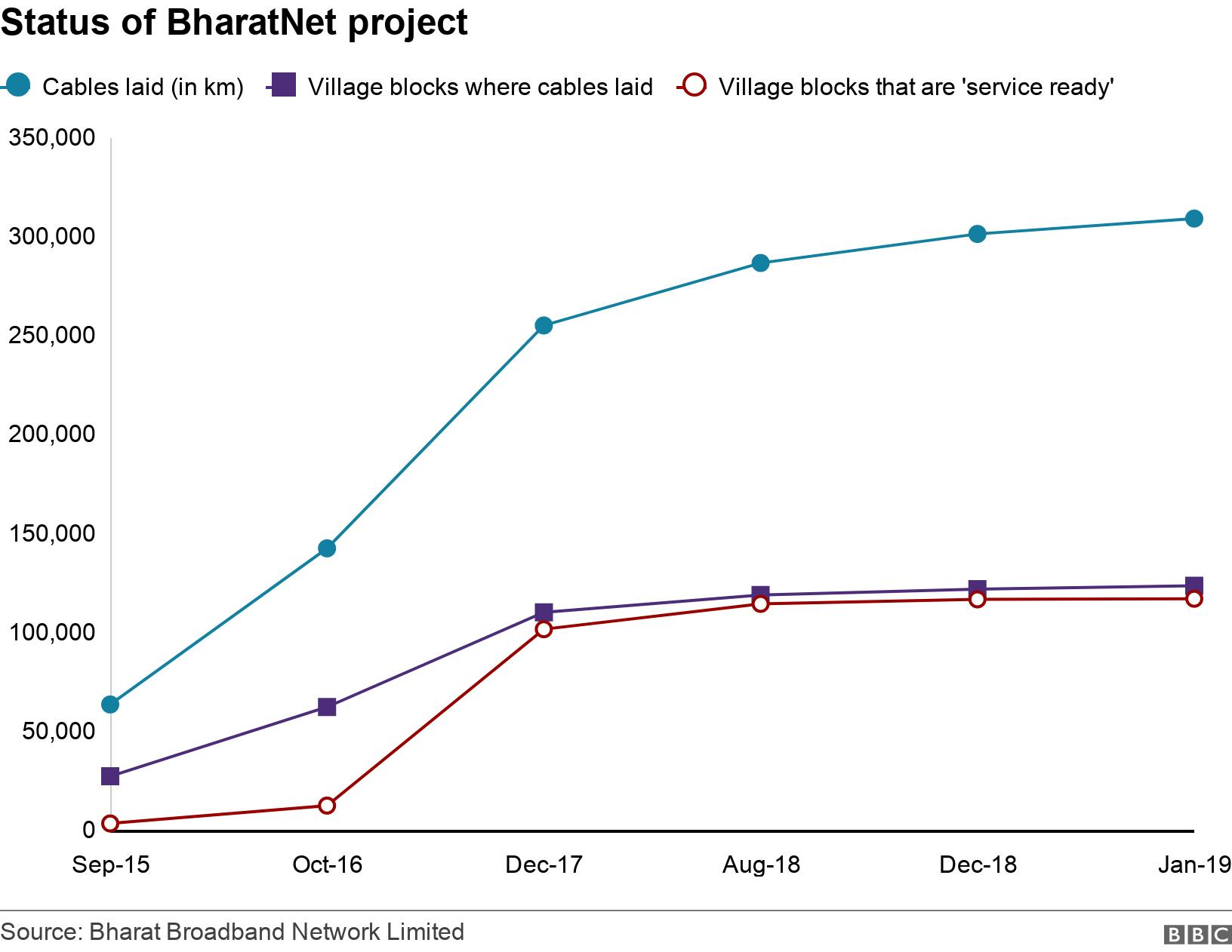 Status of BharatNet project. .  .
