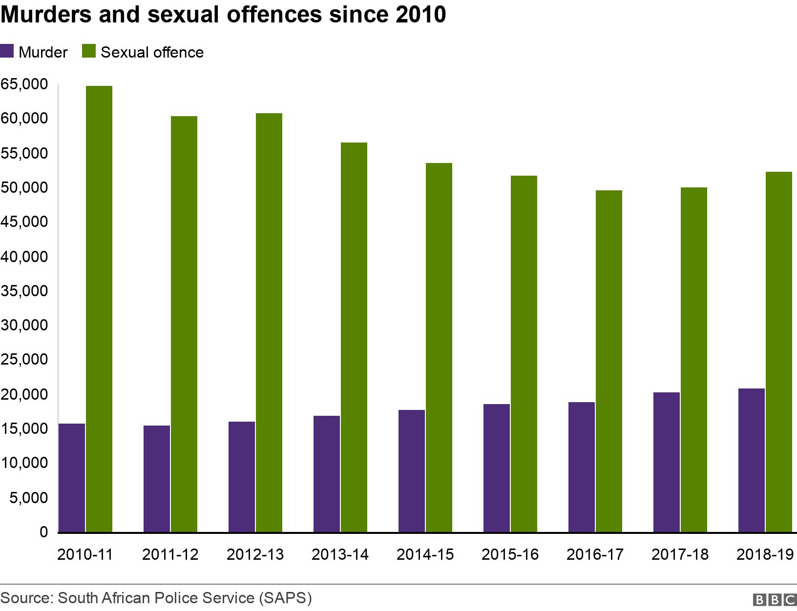 Murders and sexual offences since 2010. .  .