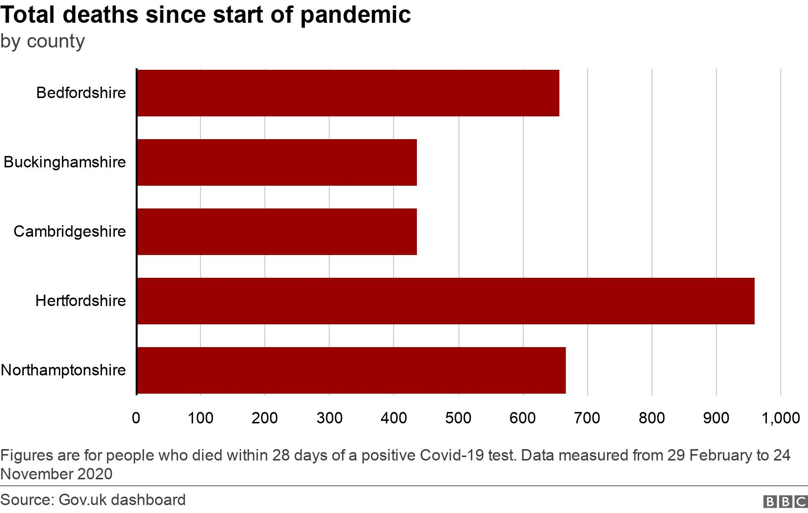 Total  deaths since start of pandemic. by county.  Figures are for people who died within 28 days of a positive Covid-19 test. Data measured from 29 February to 24 November 2020.
