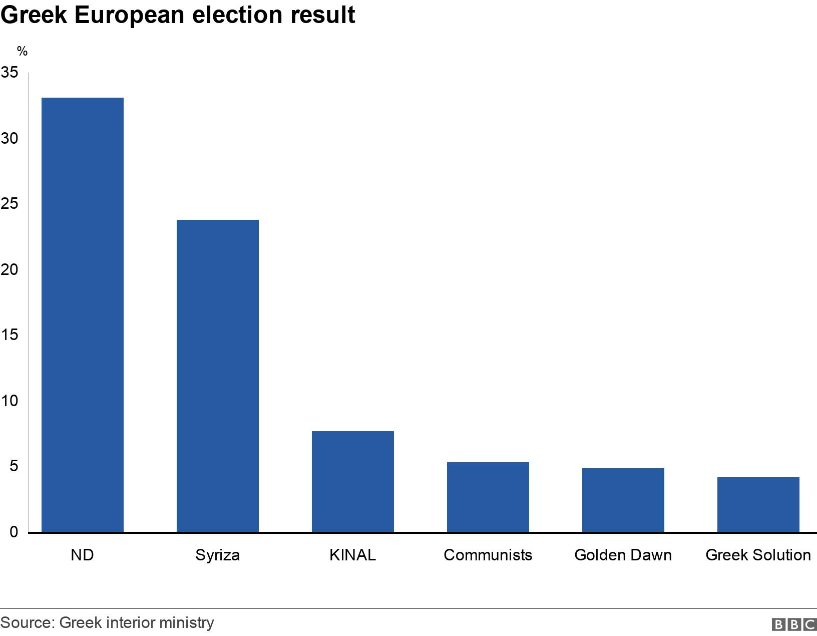 Greek European election result. .  .