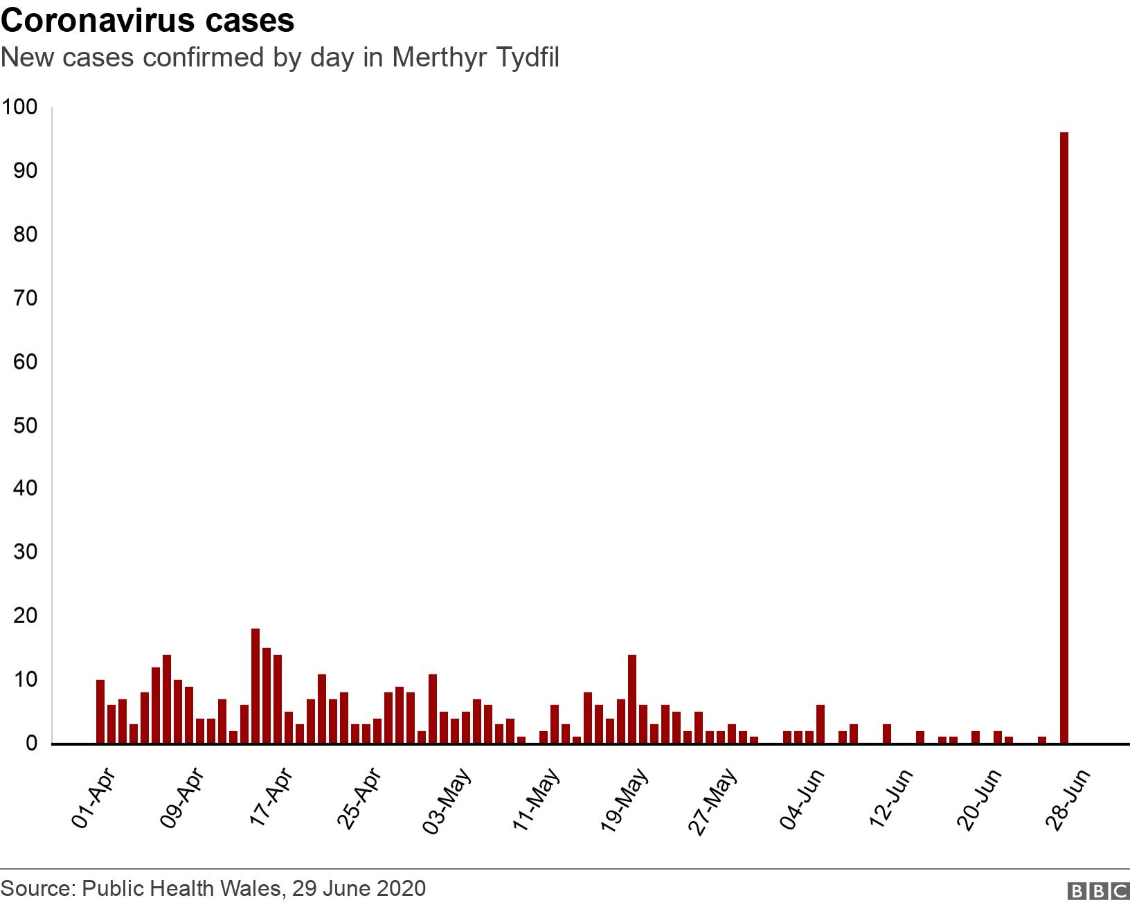 Coronavirus cases . New cases confirmed by day in Merthyr Tydfil.  .