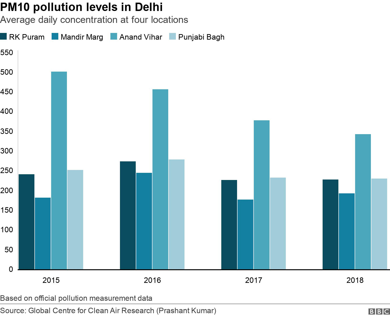 PM10 pollution levels in Delhi. Average daily concentration at four locations.  Based on official pollution measurement data.