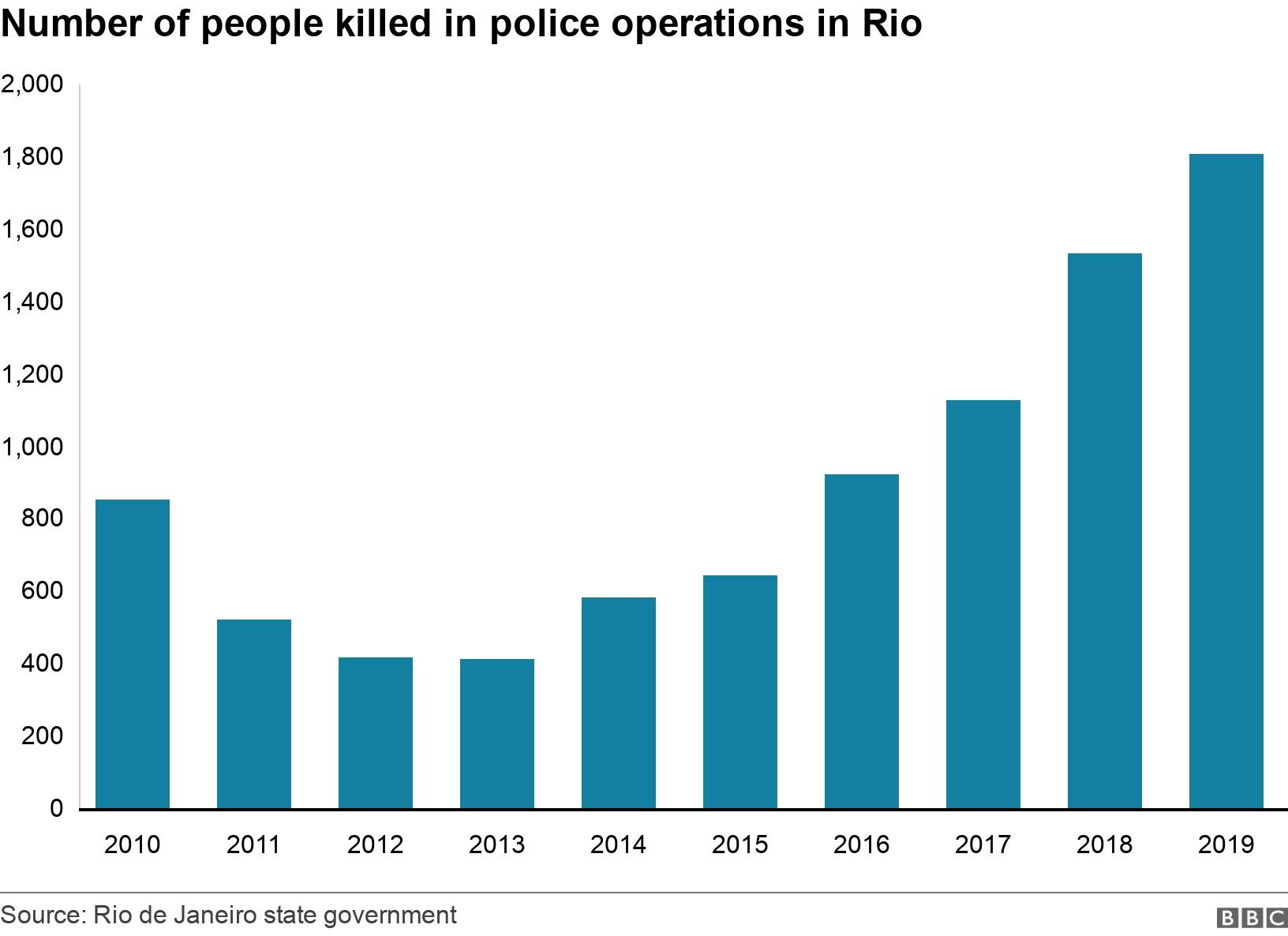 Number of people killed in police operations in Rio. . Graphic showing the number of people killed in police operations in Rio .