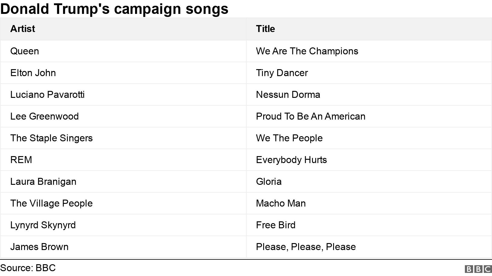 Donald Trump's campaign songs. .  .