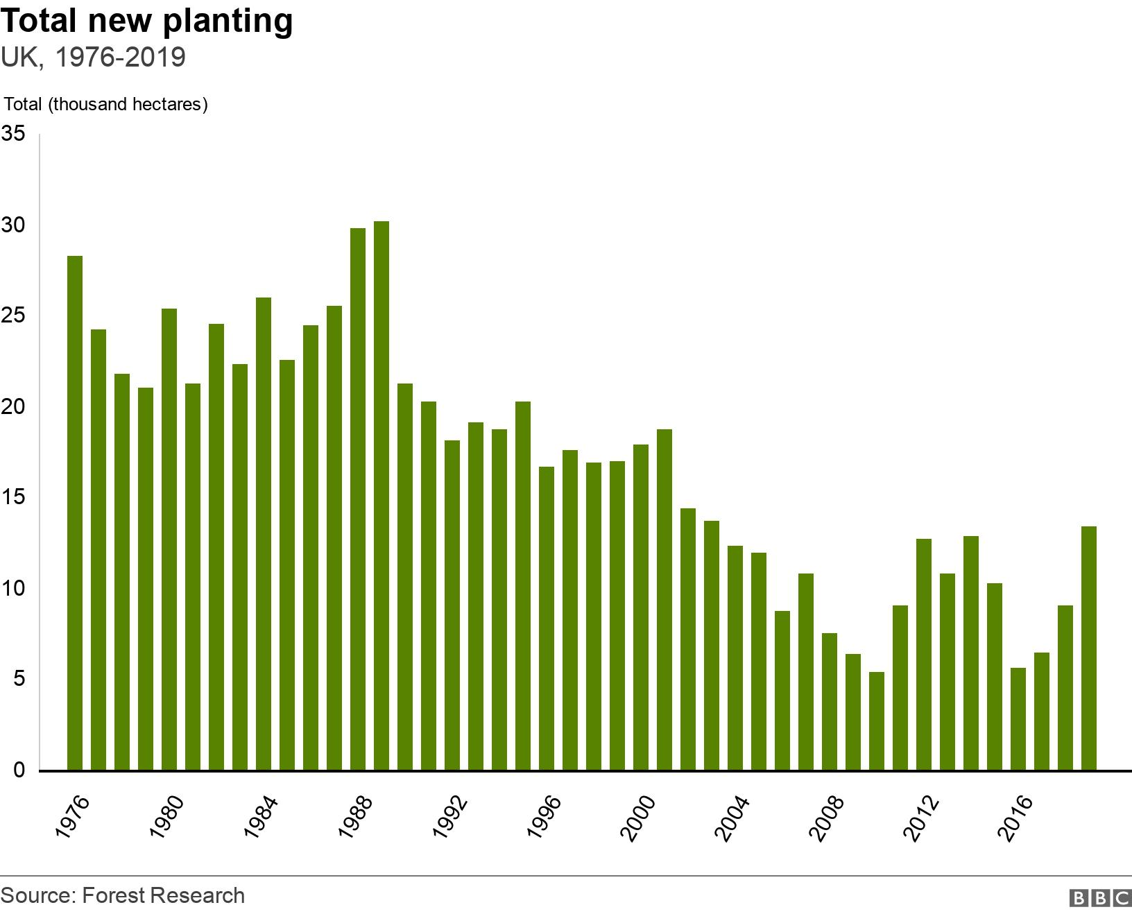 Total new planting. UK, 1976-2019.  .