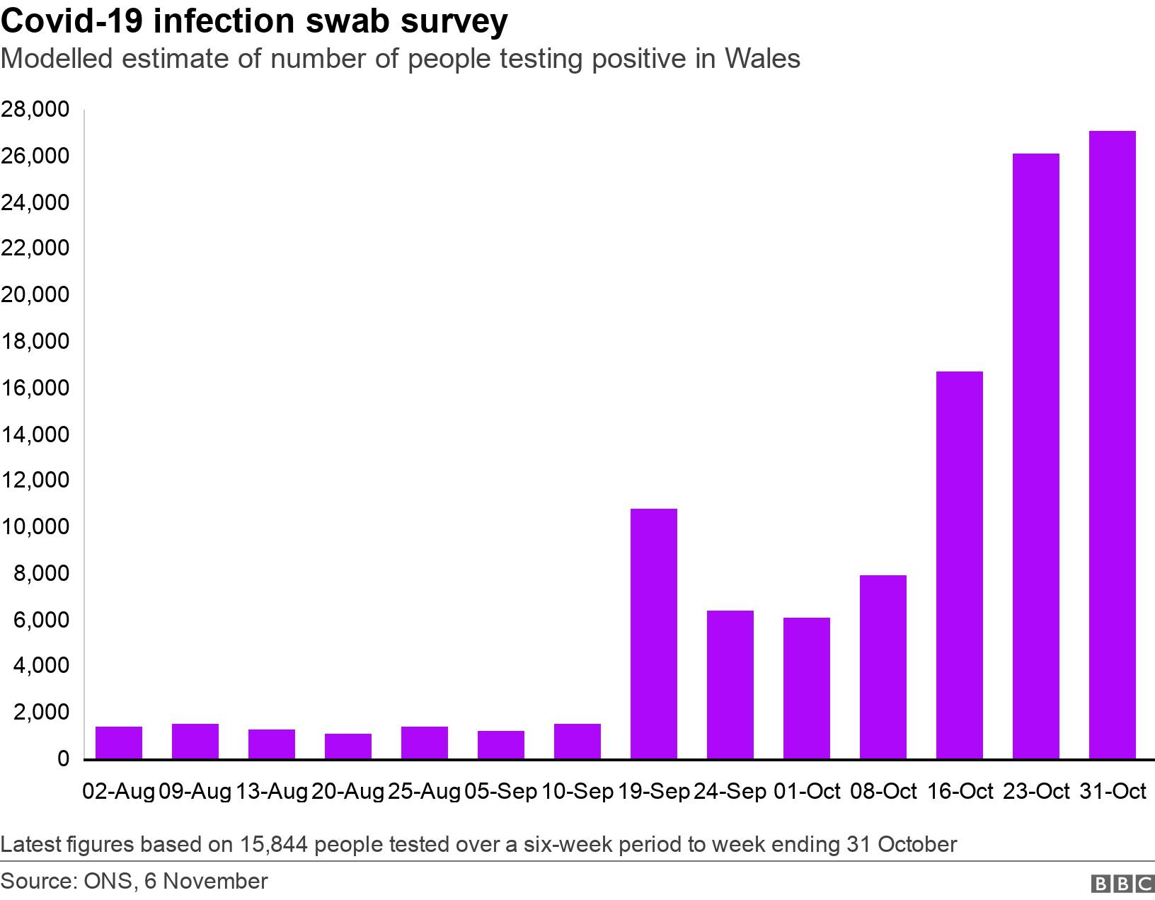 Covid-19 infection swab survey. Modelled estimate of number of people testing positive in Wales.  Latest figures based on 15,844 people tested over a six-week period to week ending 31 October.