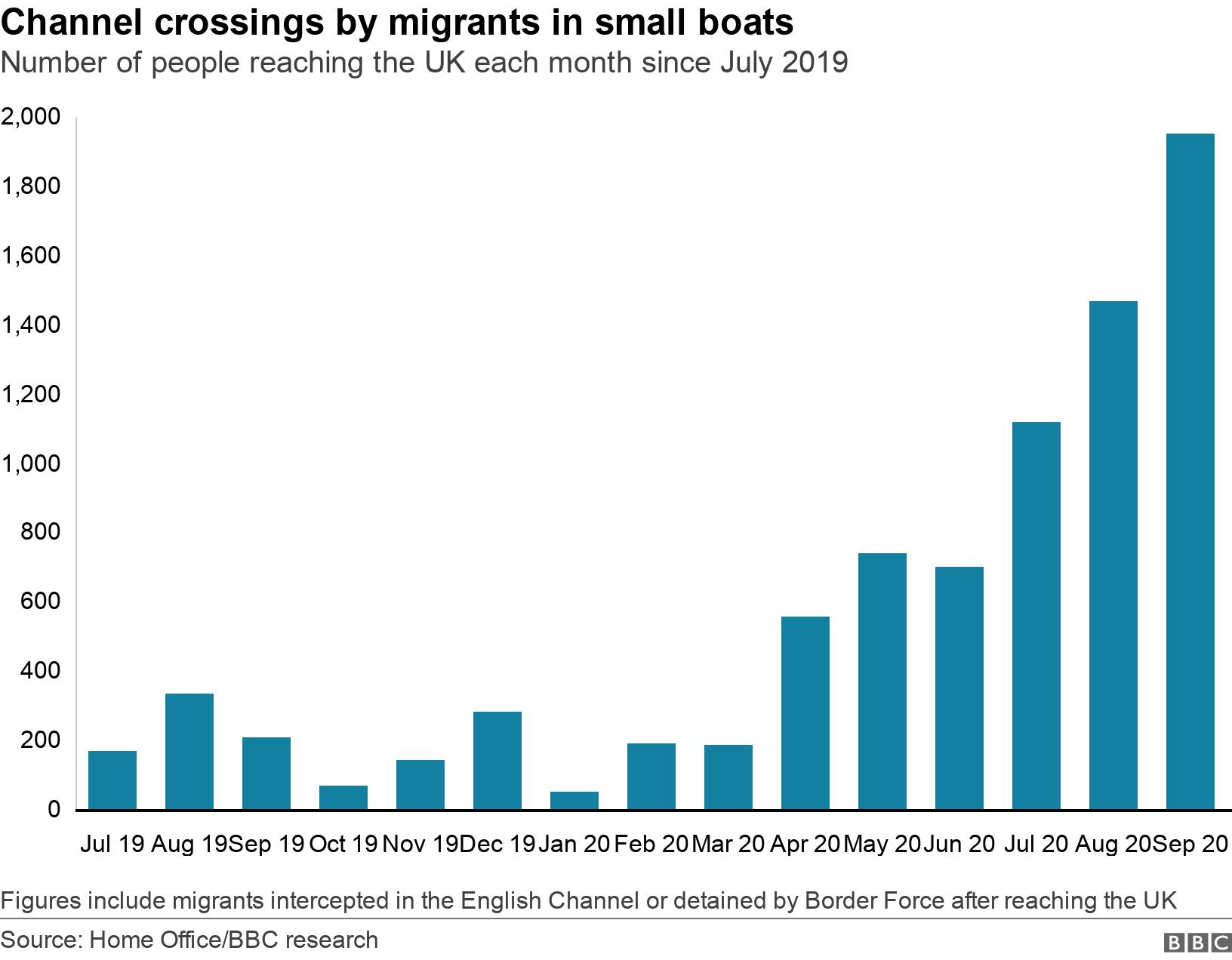 Channel crossings by migrants in small boats. Number of people reaching the UK each month since July 2019.  Figures include migrants  intercepted in the English Channel or detained by Border Force after reaching the UK.