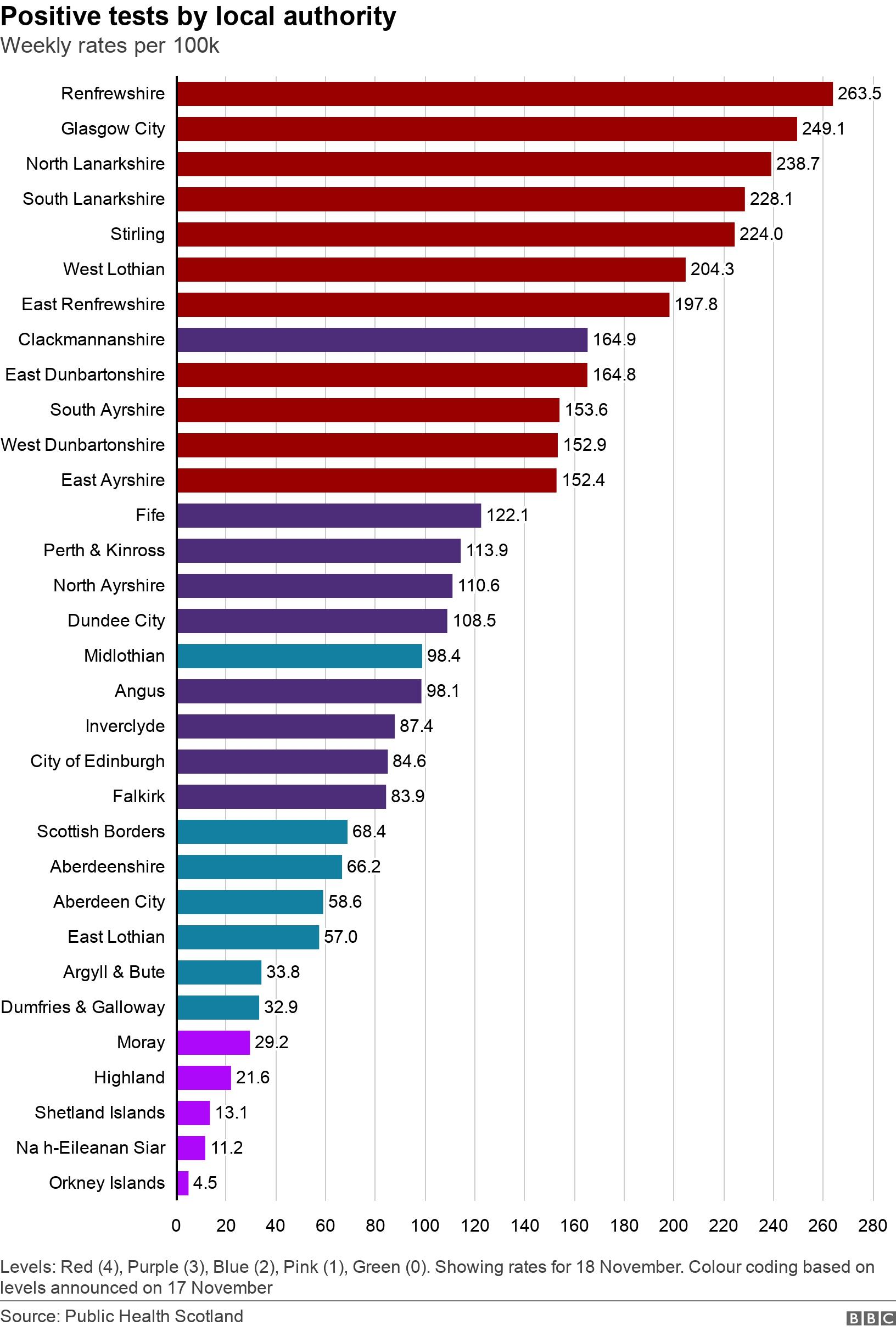 Positive tests by local authority. Weekly rates per 100k.  Levels: Red (4), Purple (3), Blue (2), Pink (1), Green (0). Showing rates for 14 November. Colour coding based on levels announced on 17 November.