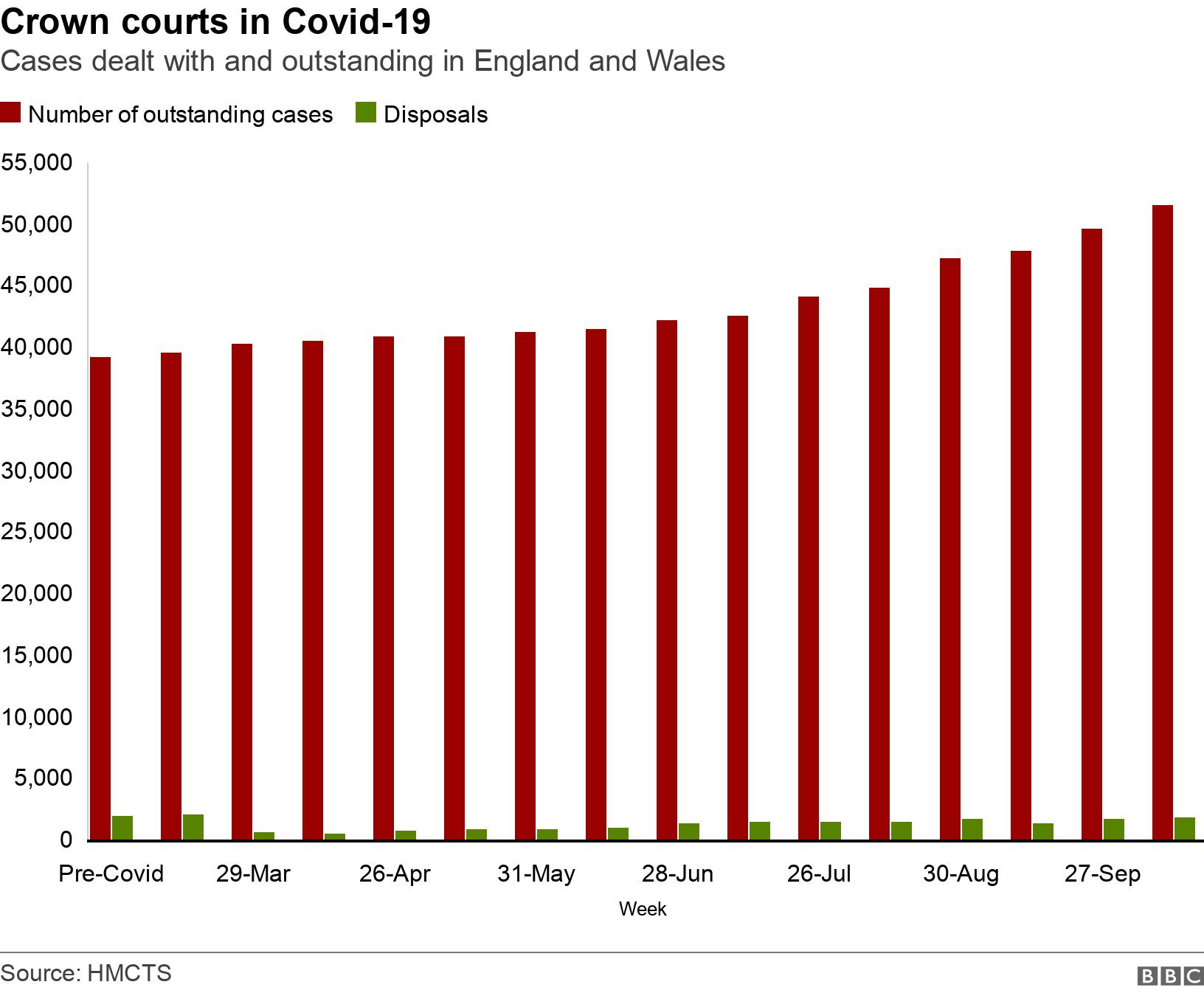 Crown courts in Covid-19. Cases dealt with and outstanding in England and Wales . Chart of the rise in outstanding cases verses disposals .