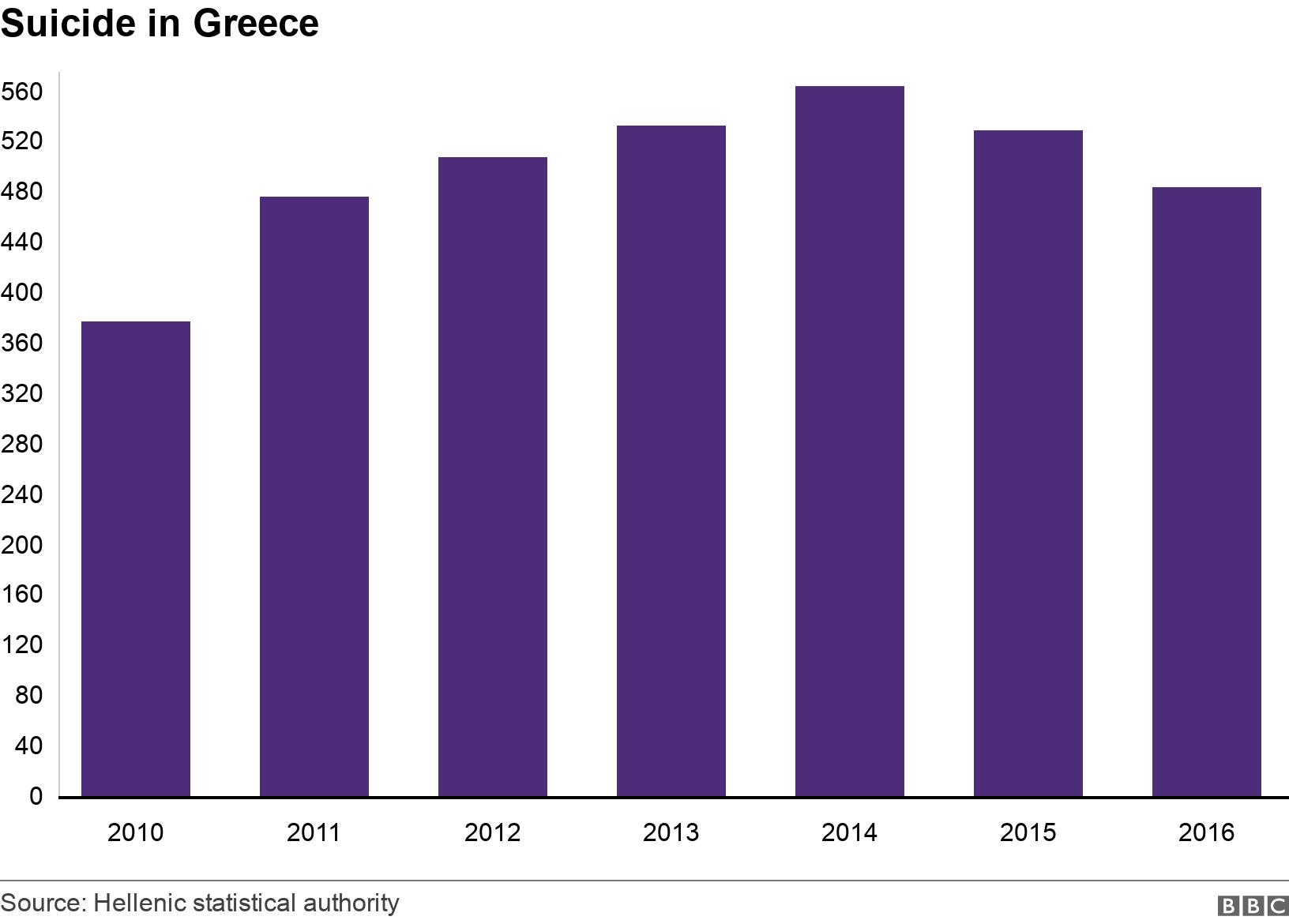 Suicide in Greece. .  .
