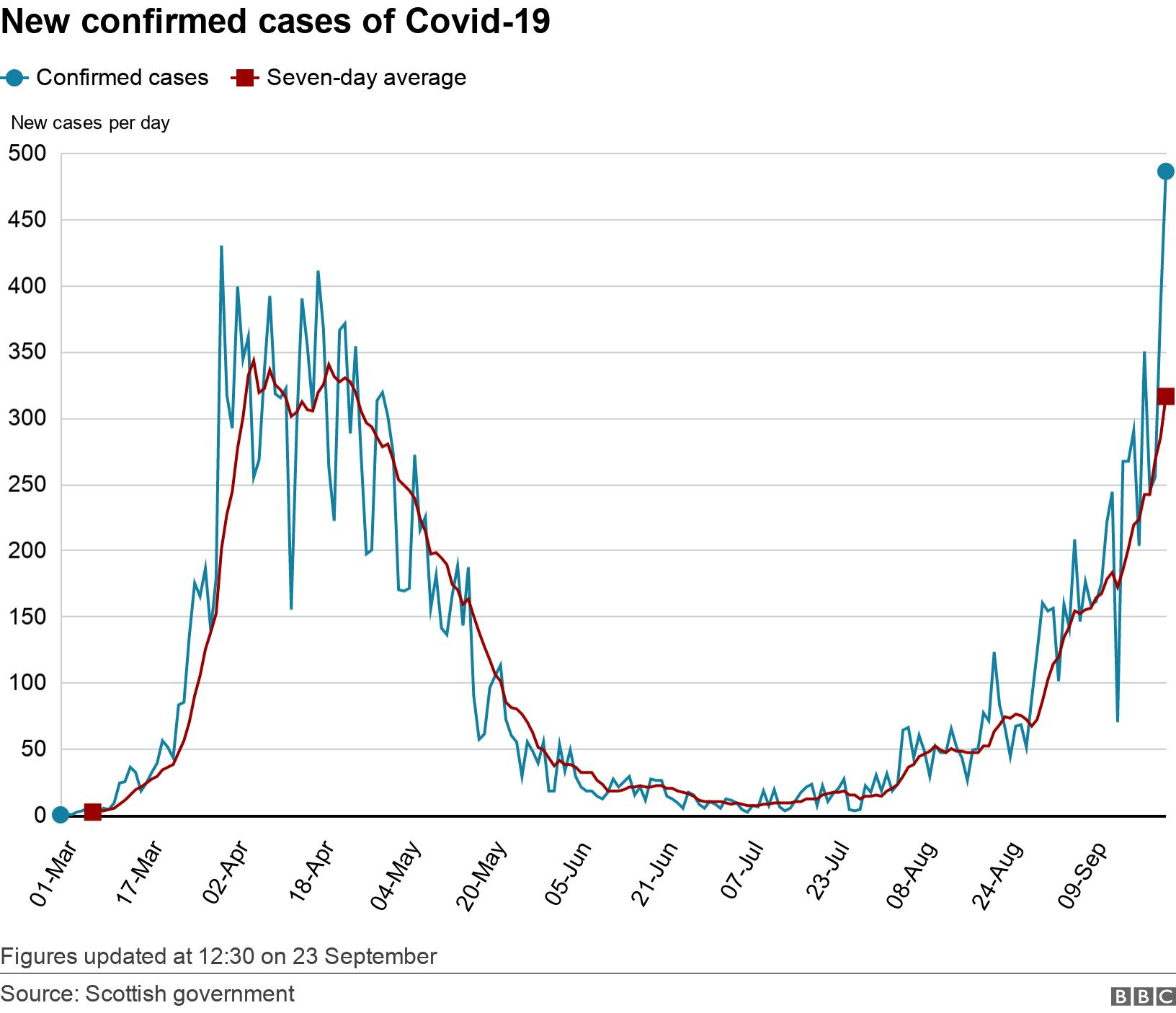 New confirmed cases of Covid-19. .  Figures updated at 12:30 on 23 September.
