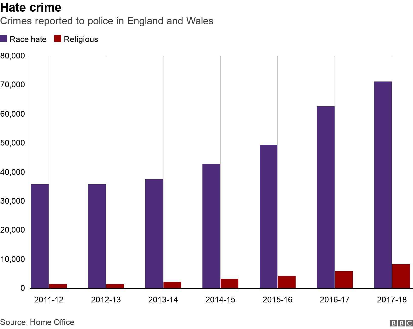 Hate crime . Crimes reported to police in England and Wales. Data showing racial and religious hate crime statistics .