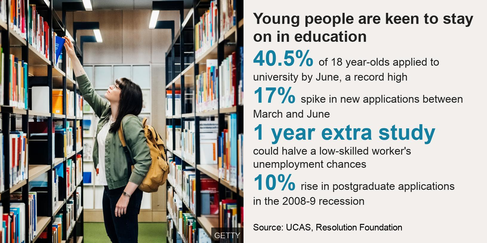 Young people are keen to stay on in education.   [ 40.5% of 18 year-olds applied to university by June, a record high ],[ 17% spike in new applications between March and June ],[ 1 year extra study could halve a low-skilled worker's unemployment chances ],[ 10% rise in postgraduate applications in the 2008-9 recession  ], Source: Source: UCAS, Resolution Foundation, Image: Woman in library