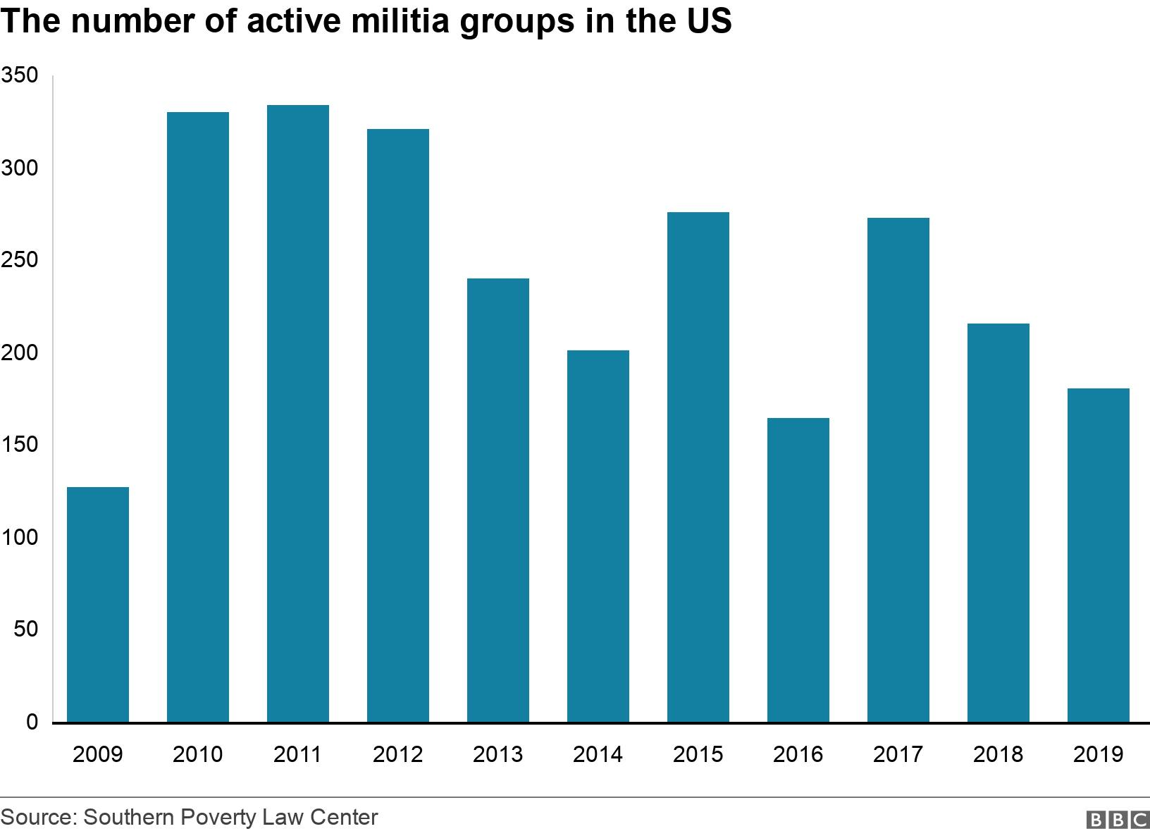 The number of active militia groups in the US. .  .