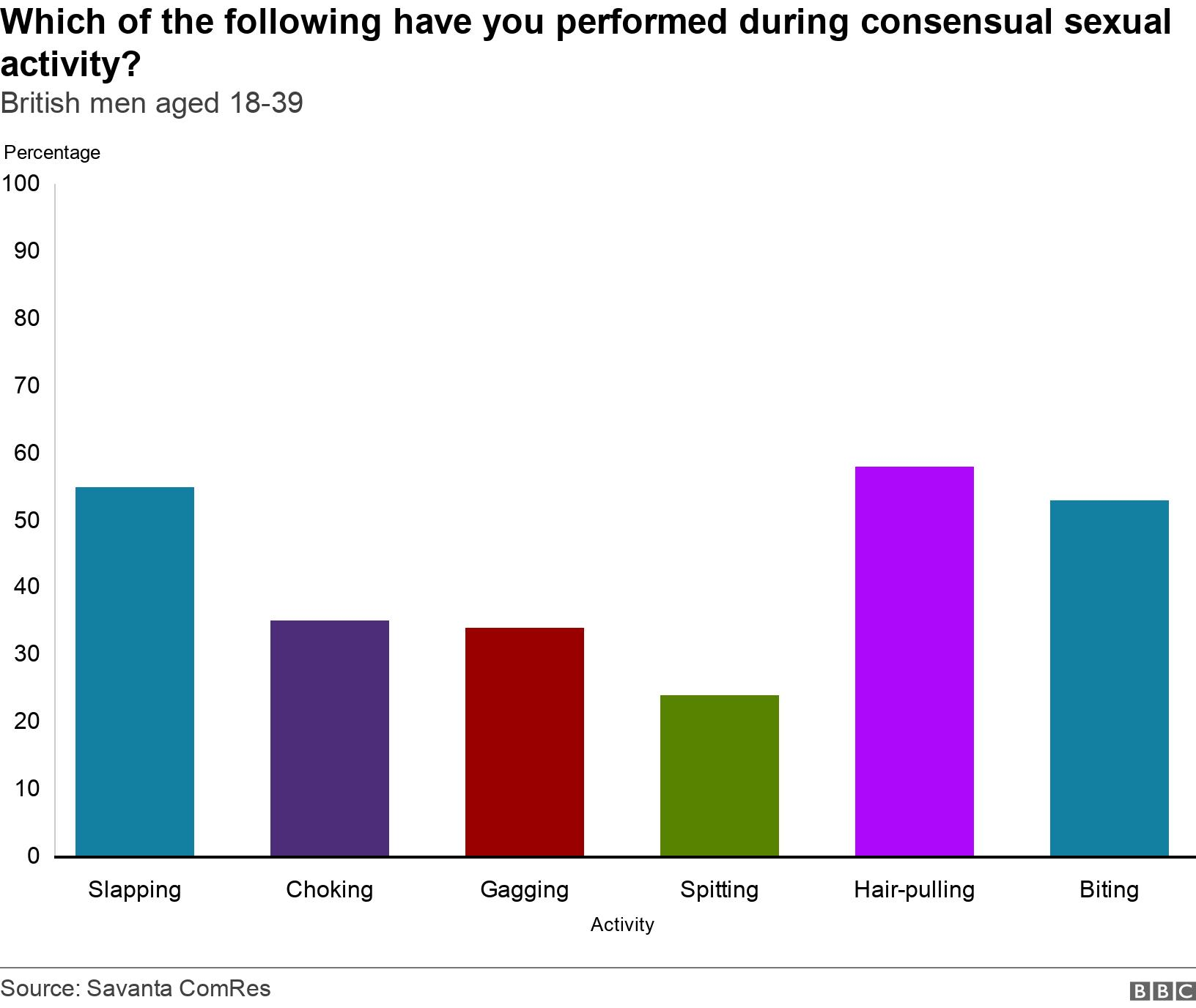 Which of the following have you performed during consensual sexual activity?. British men aged 18-39.  .