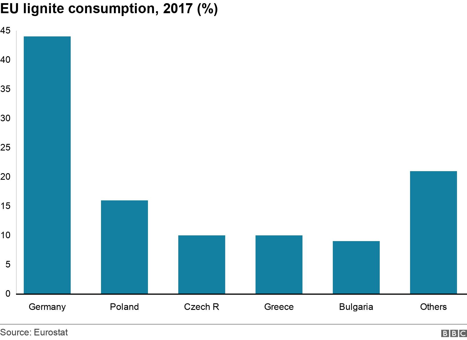 EU lignite consumption, 2017 (%). .  .