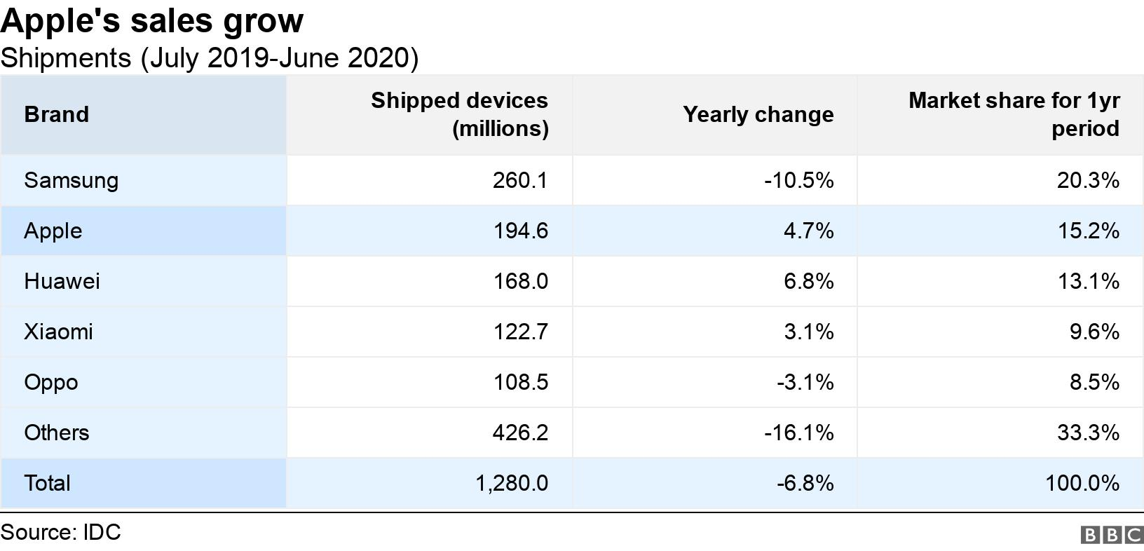 Apple's sales grow. Shipments (July 2019-June 2020).  .