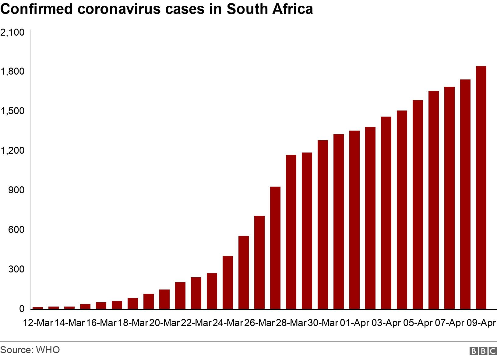 Confirmed coronavirus cases in South Africa. . The cumulative number of cases in South Africa .
