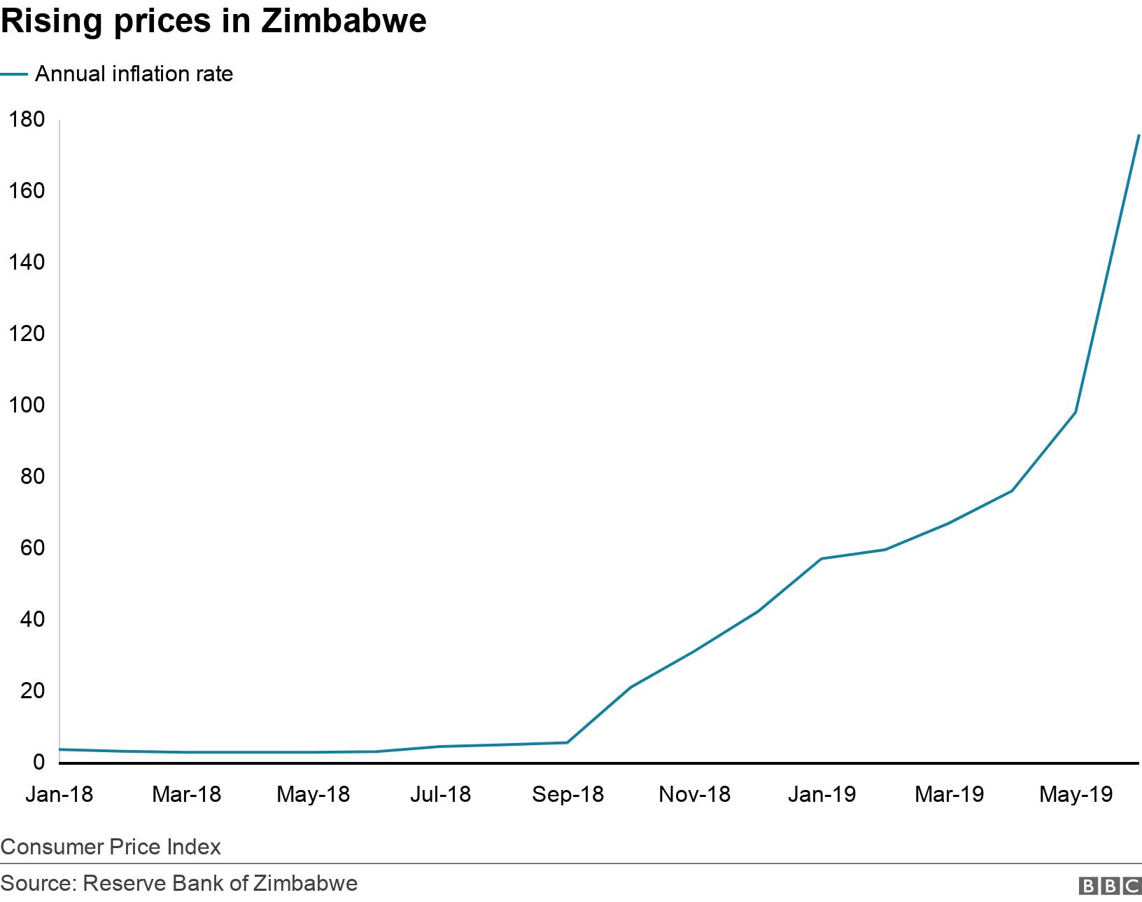 Rising prices in Zimbabwe. .  Consumer Price Index.