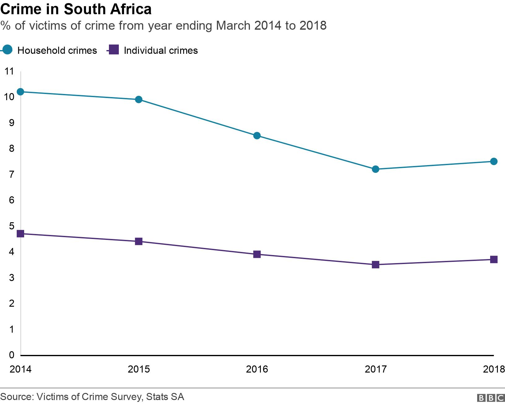 Crime in South Africa. % of victims of crime from year ending March 2014 to 2018.  .