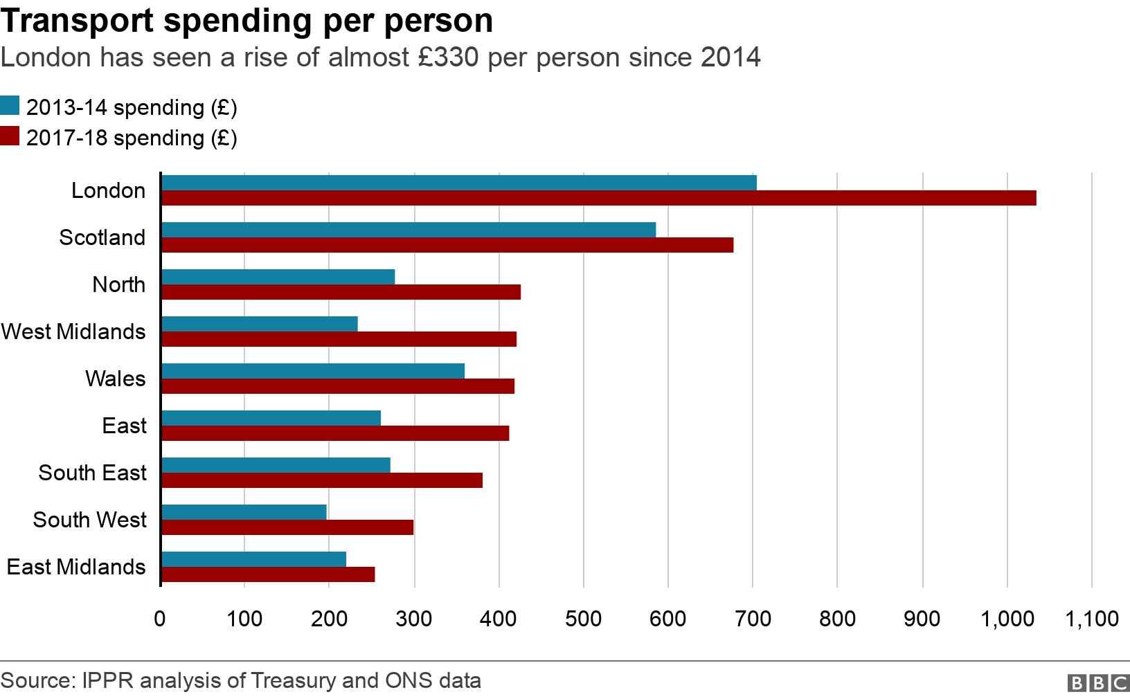Transport spending per person. London has seen a rise of almost £330 per person since 2014.  .