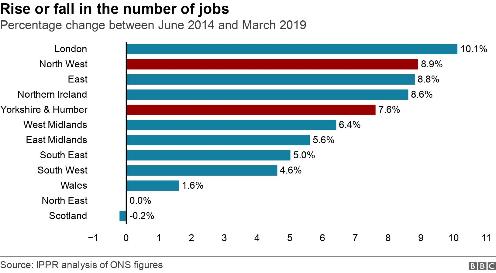Rise or fall in the number of jobs. Percentage change between June 2014 and March 2019.  .