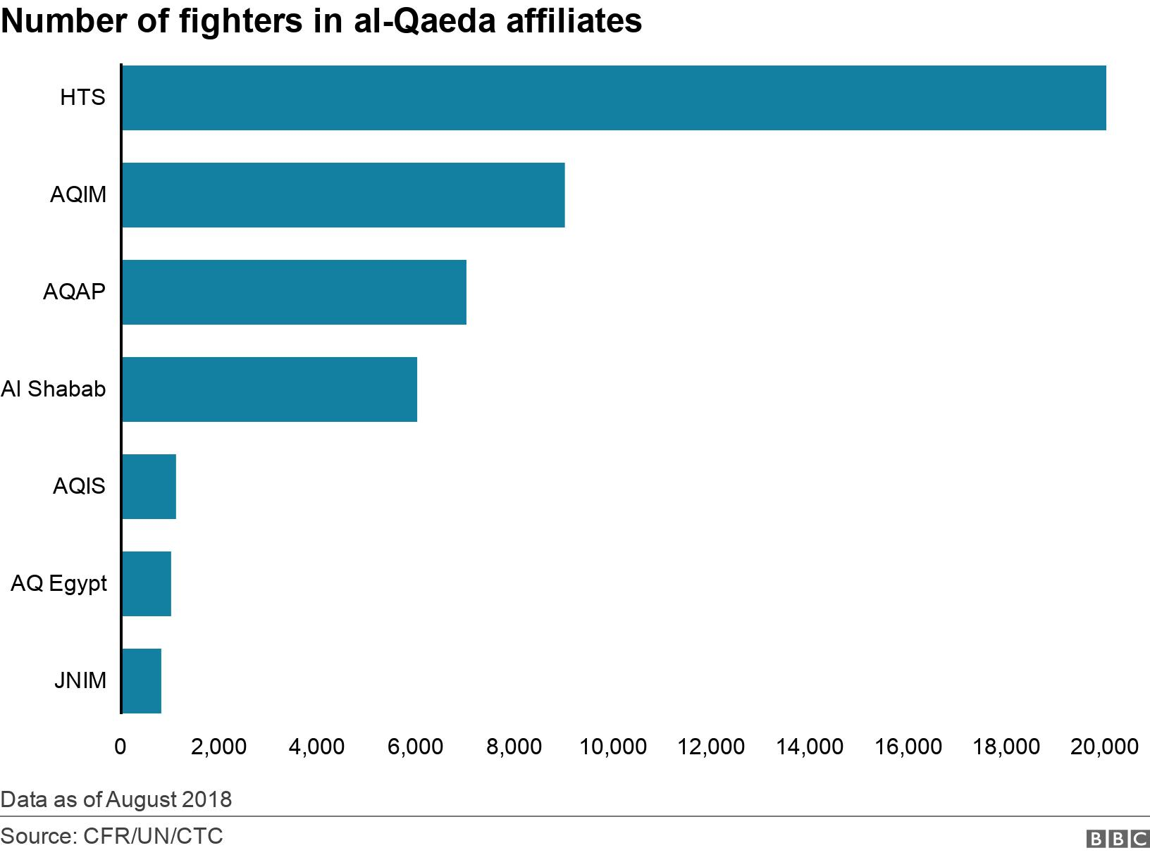 Number of fighters in al-Qaeda affiliates. . Data showing number of fighters in al-Qaeda affiliates  Data as of August 2018.