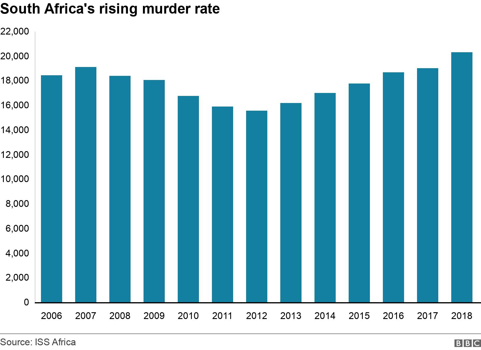 South Africa's rising murder rate. .  .