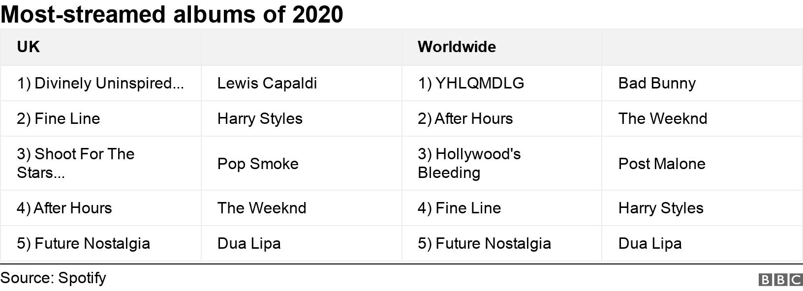 Most-streamed albums of 2020. .  .